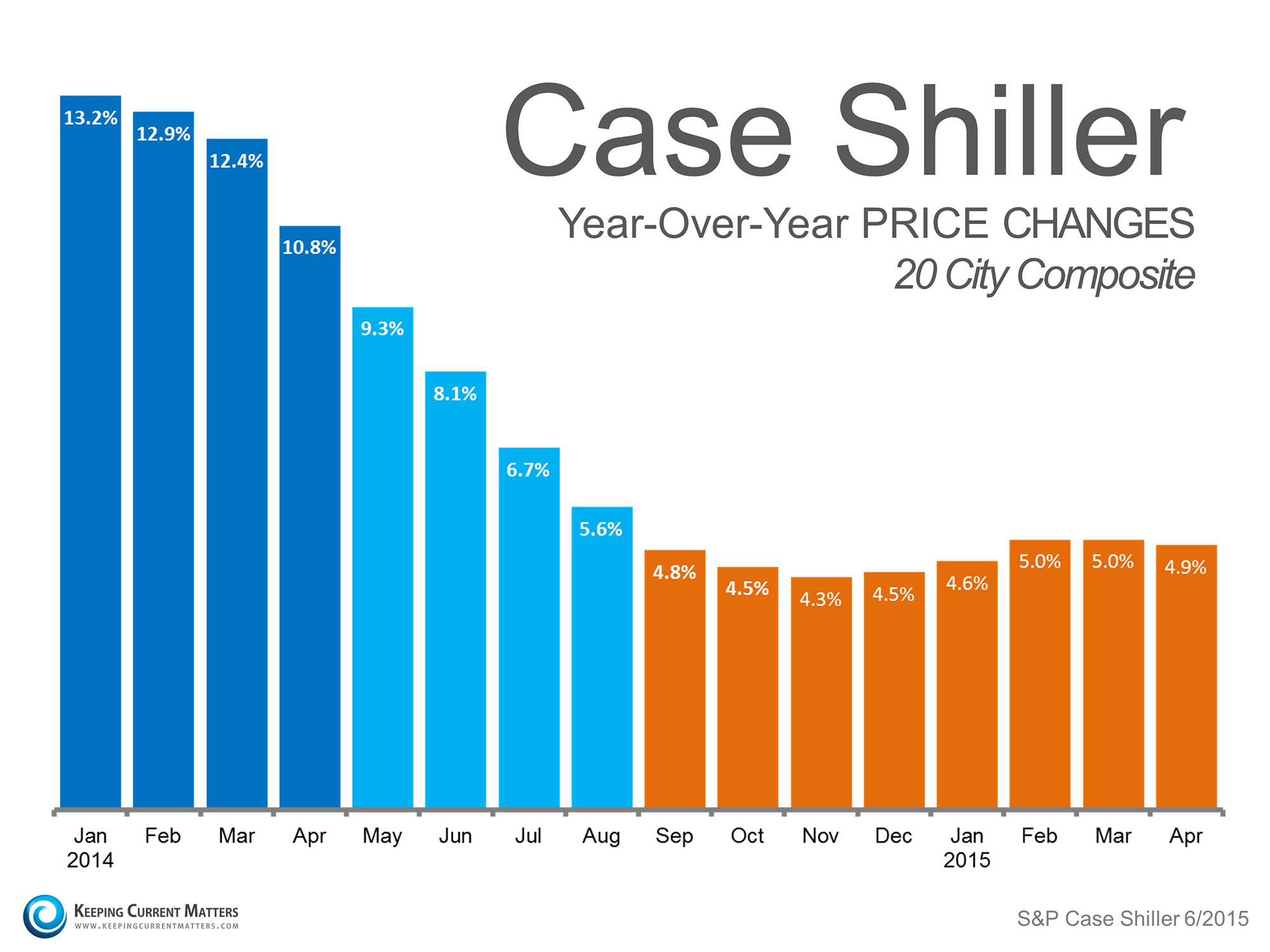 Case Shiller Price Changes | Keeping Current Matters
