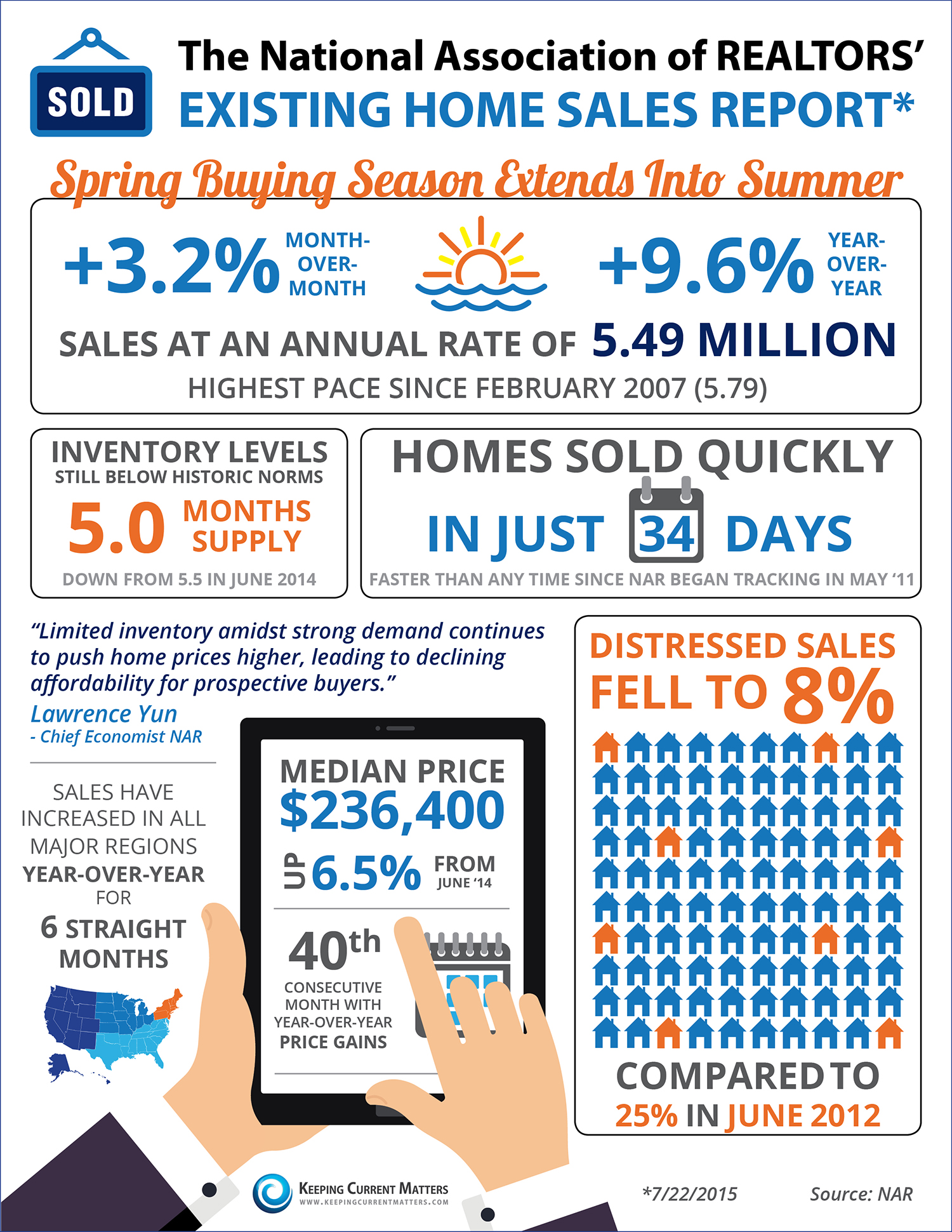 Spring Buying Season Extends Into Summer [INFOGRAPHIC] | Keeping Current Matters
