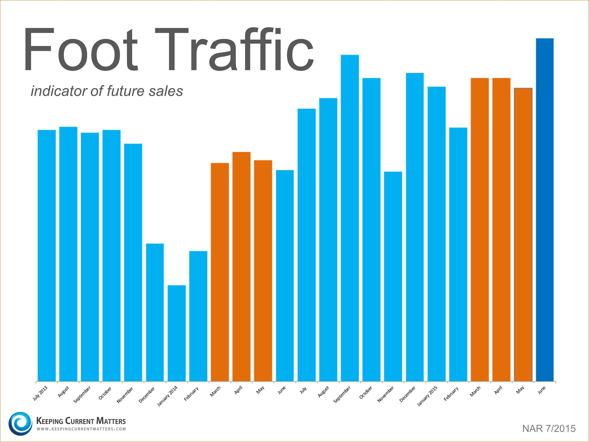 Foot Traffic | Keeping Current Matters