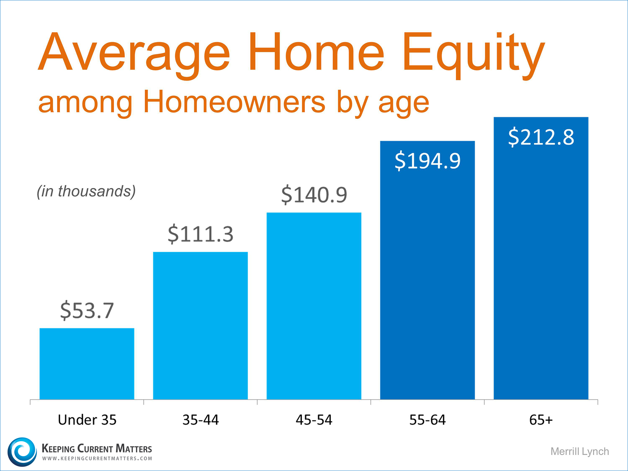 Average Home Equity by Age | Keeping Current Matters