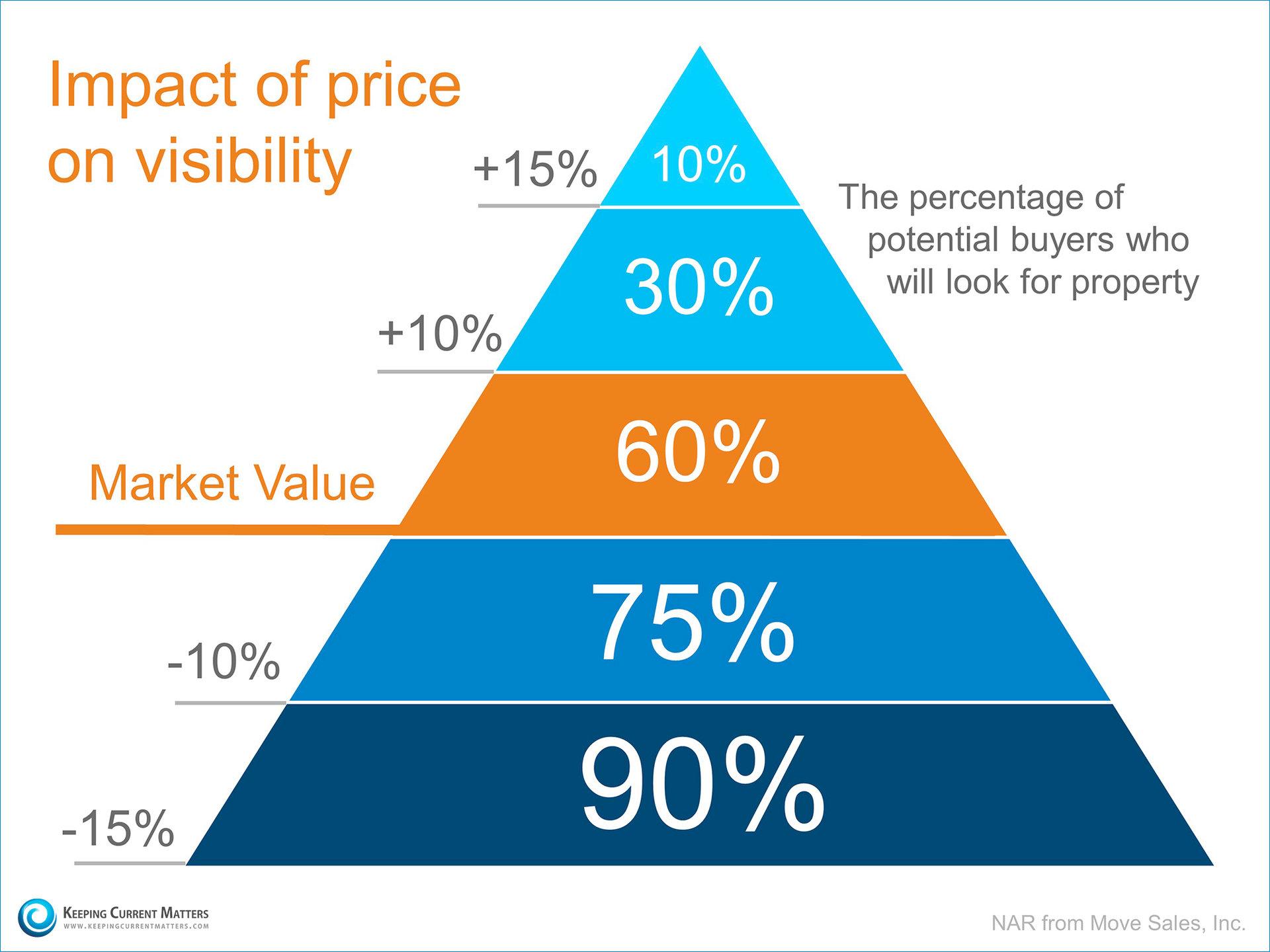 prezzo casa e visibilità nella ricerca web