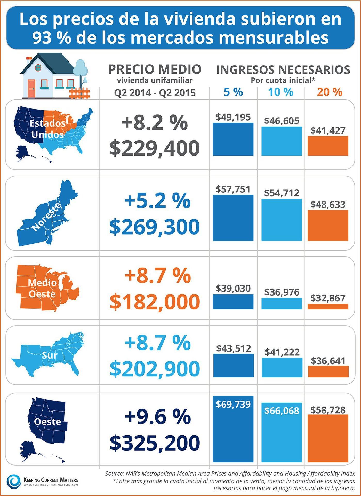 Los precios de la vivienda subieron en 93 % de los mercados mensurables [INFOGRAFíA] | Keeping Current Matters