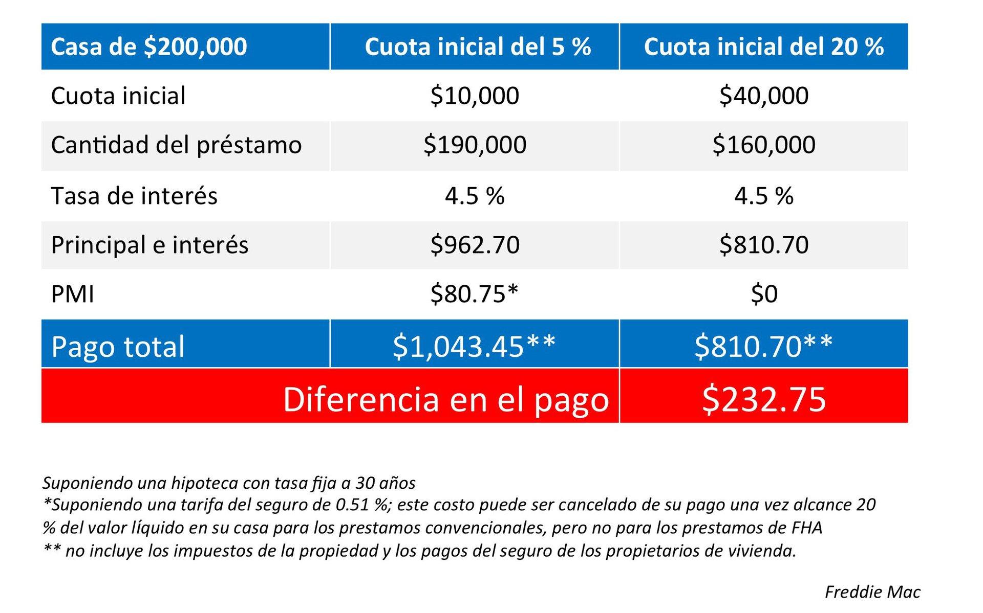 Diferencia de la cuota inicial del 5 % al 20 %  Keeping Current Matters