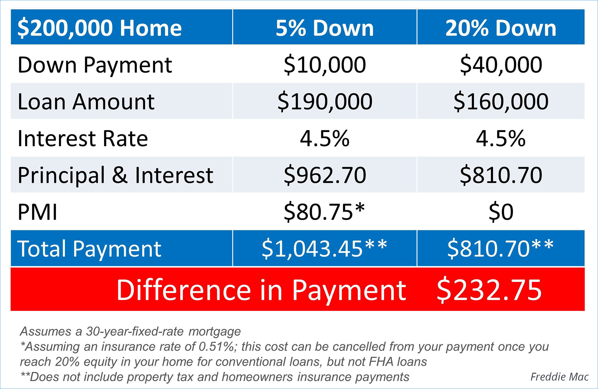 Difference Between a 5% and 20% Down Payment | Keeping Current Matters