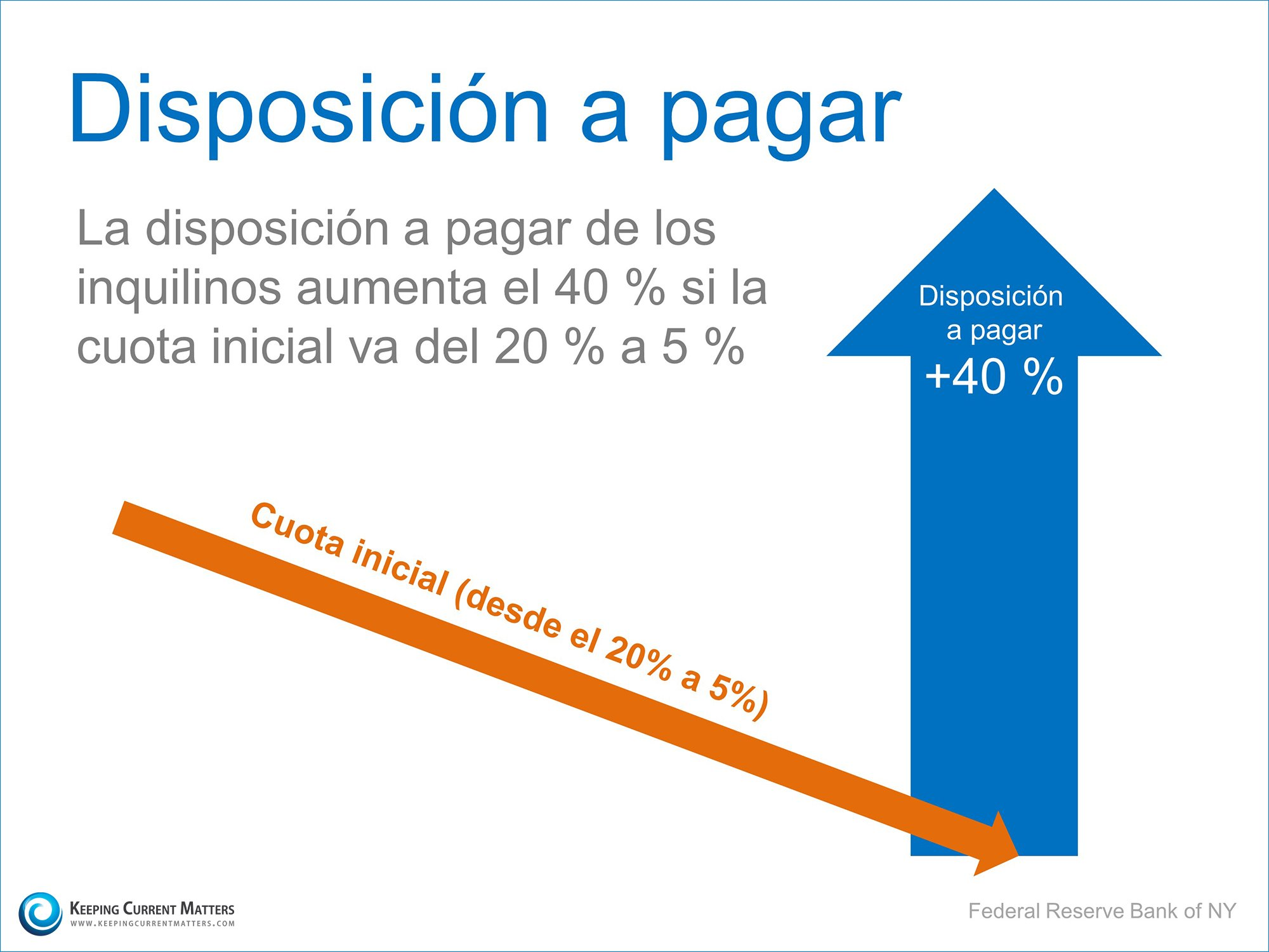 Disposicion a pagar | Keeping Current Matters