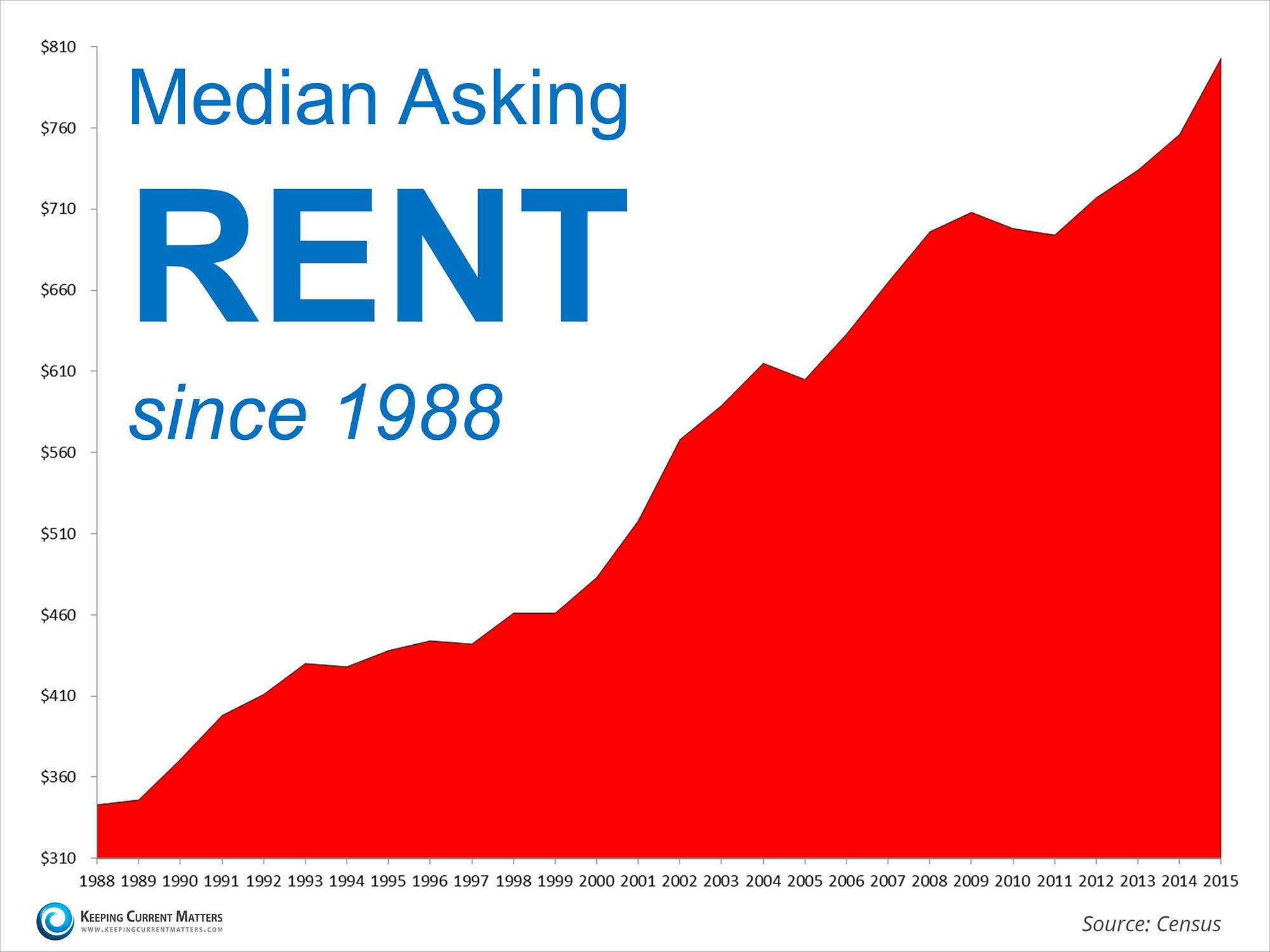 http://www.keepingcurrentmatters.com/wp-content/uploads/2015/08/Increase-in-rents.jpg