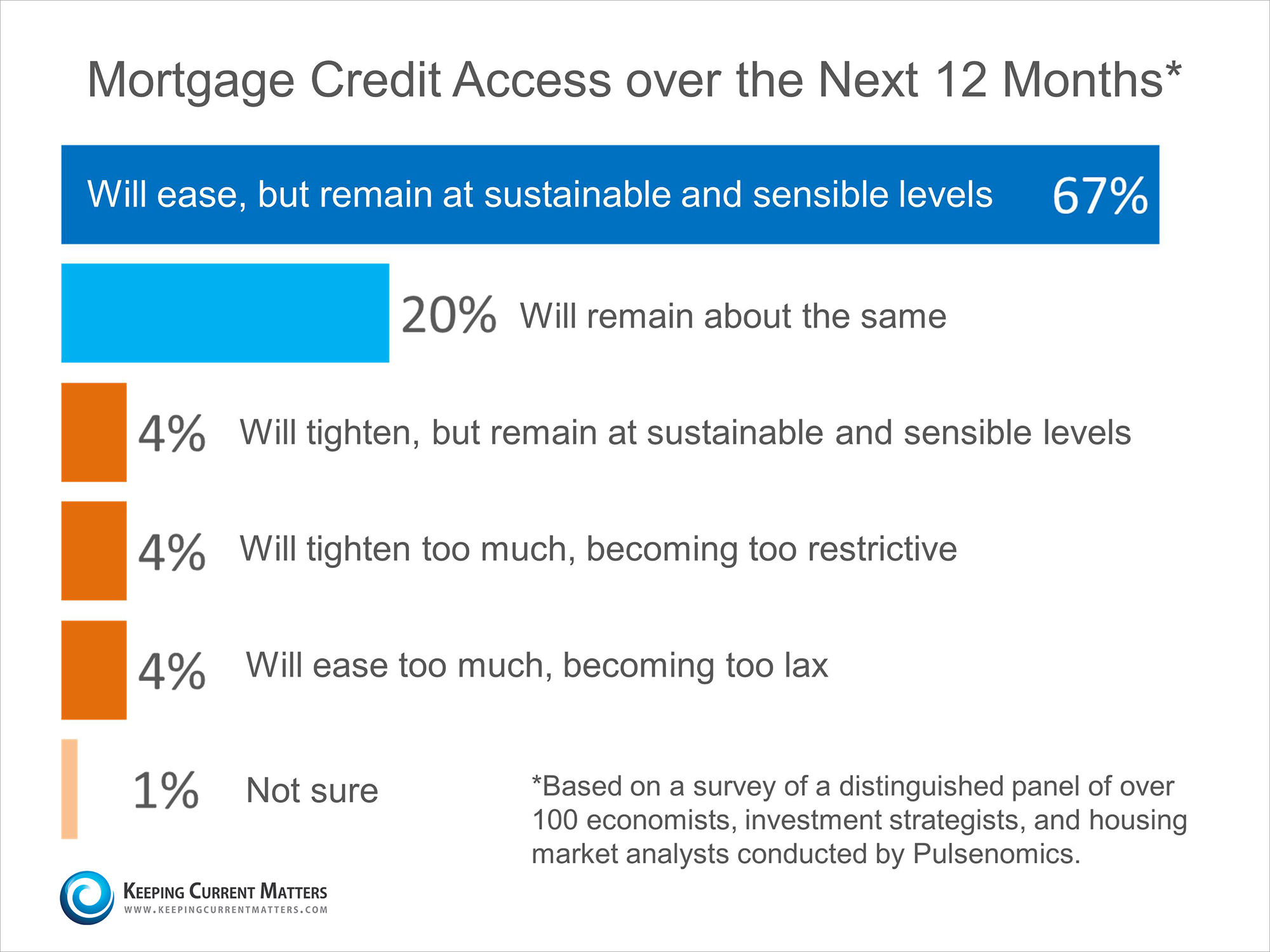 Mortgage Access Survey | Keeping Current Matters