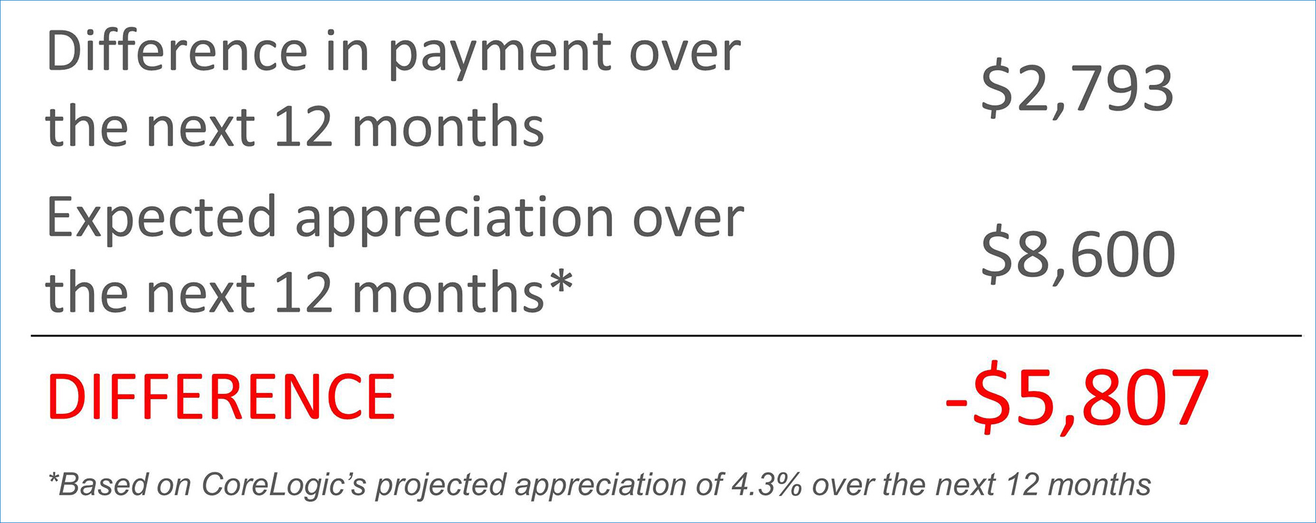 PMI vs Appreciation   Keeping Current Matters