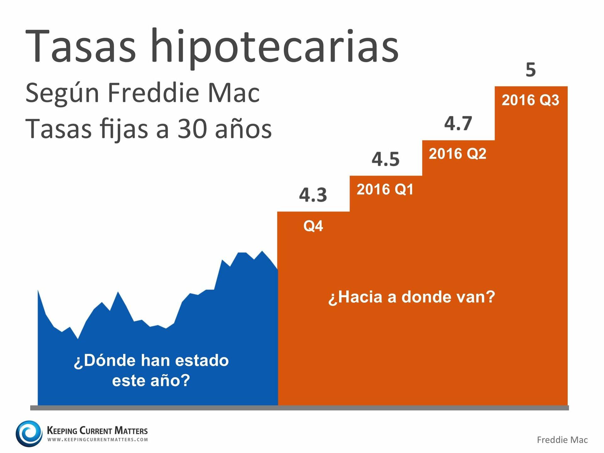 Proyección de las tasas de interés