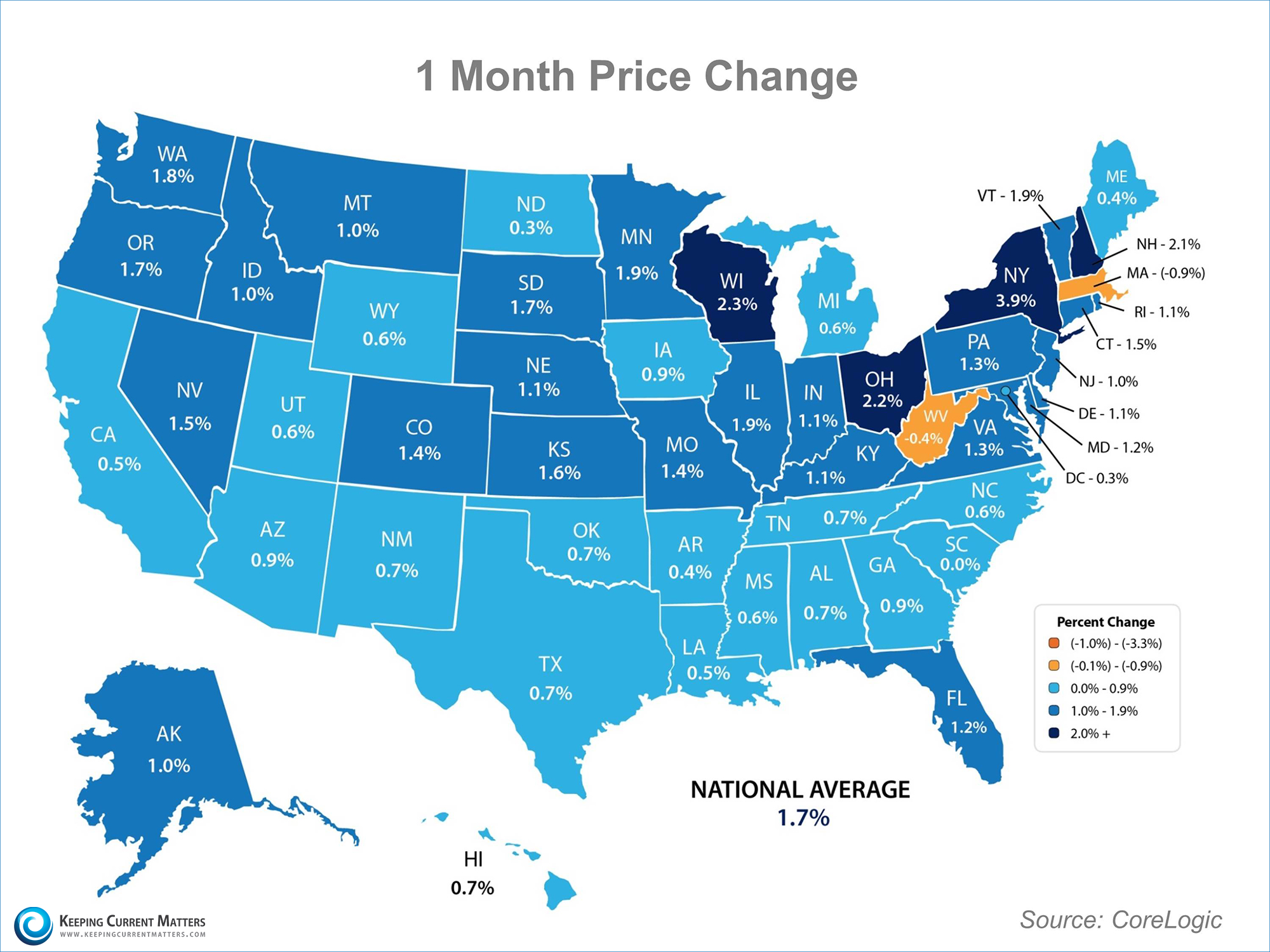 One Month Price Change | Keeping Current Matters
