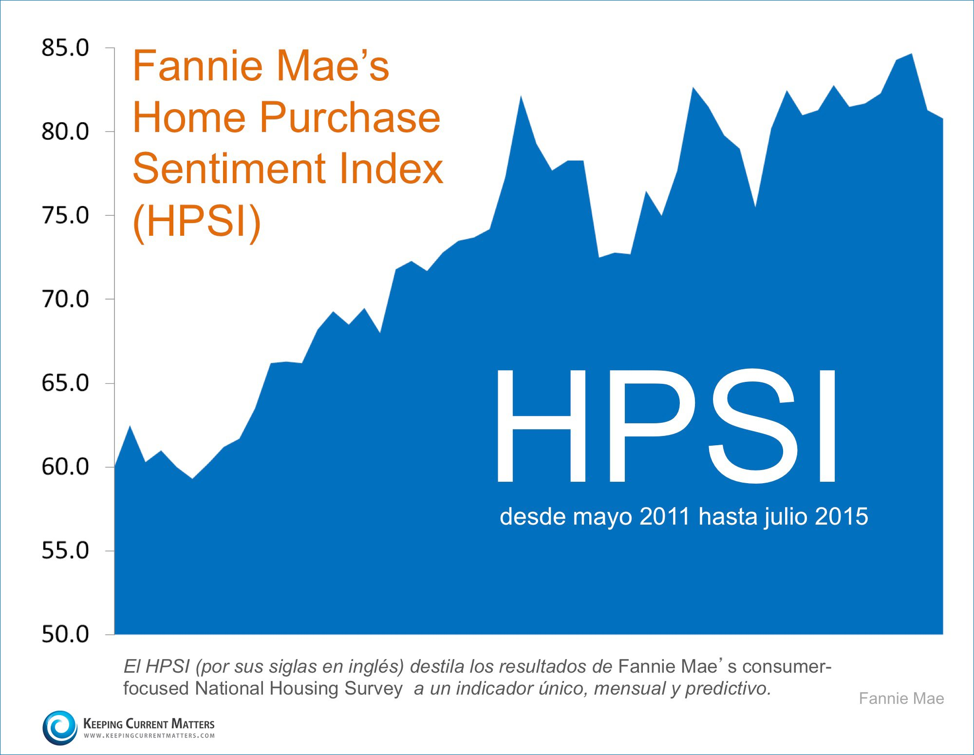 Home Purchase Sentiment Index de Fannie Mae | Keeping Current Matters
