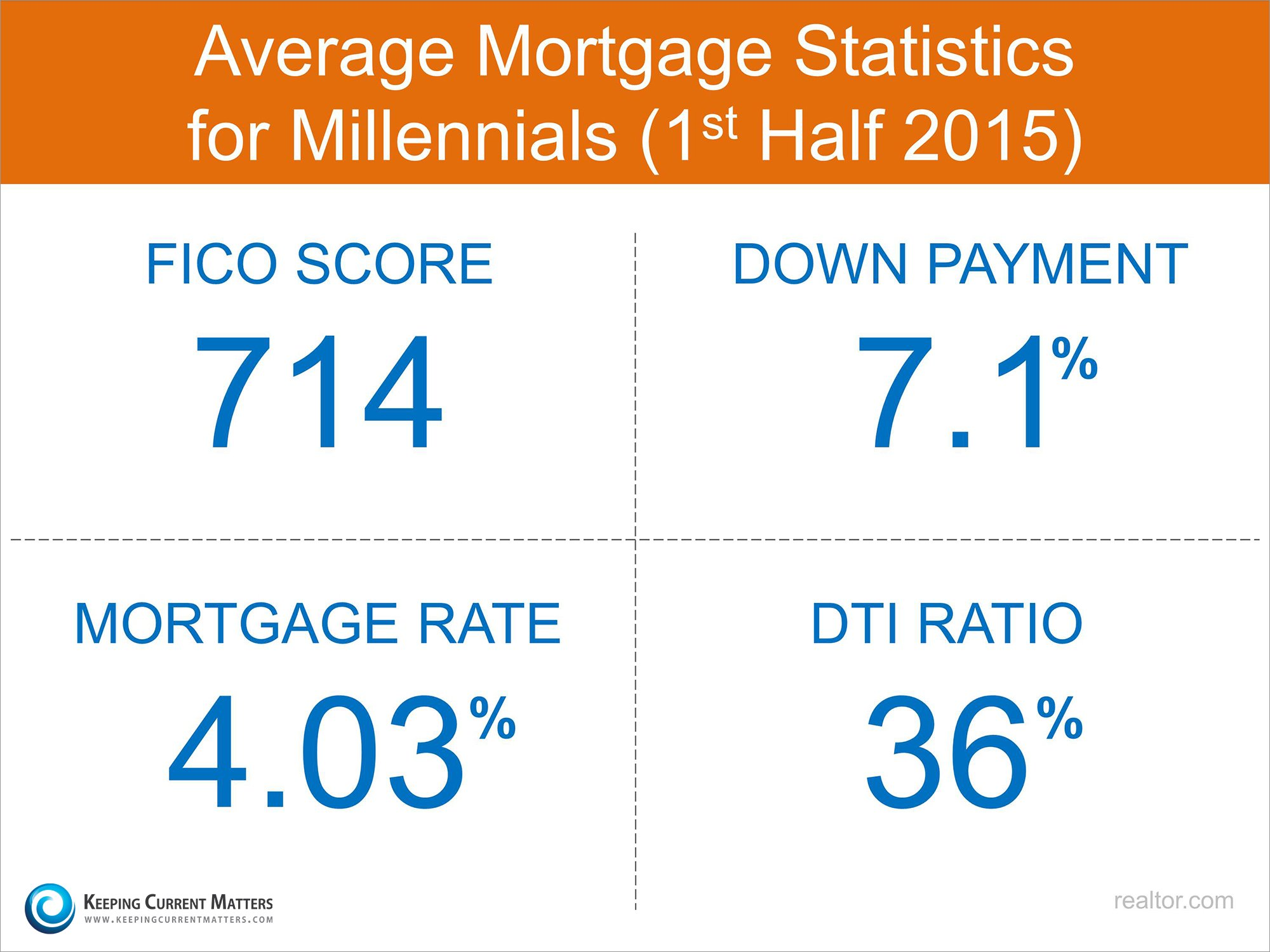 Millennial Mortgage Statistics | Keeping Current Matters