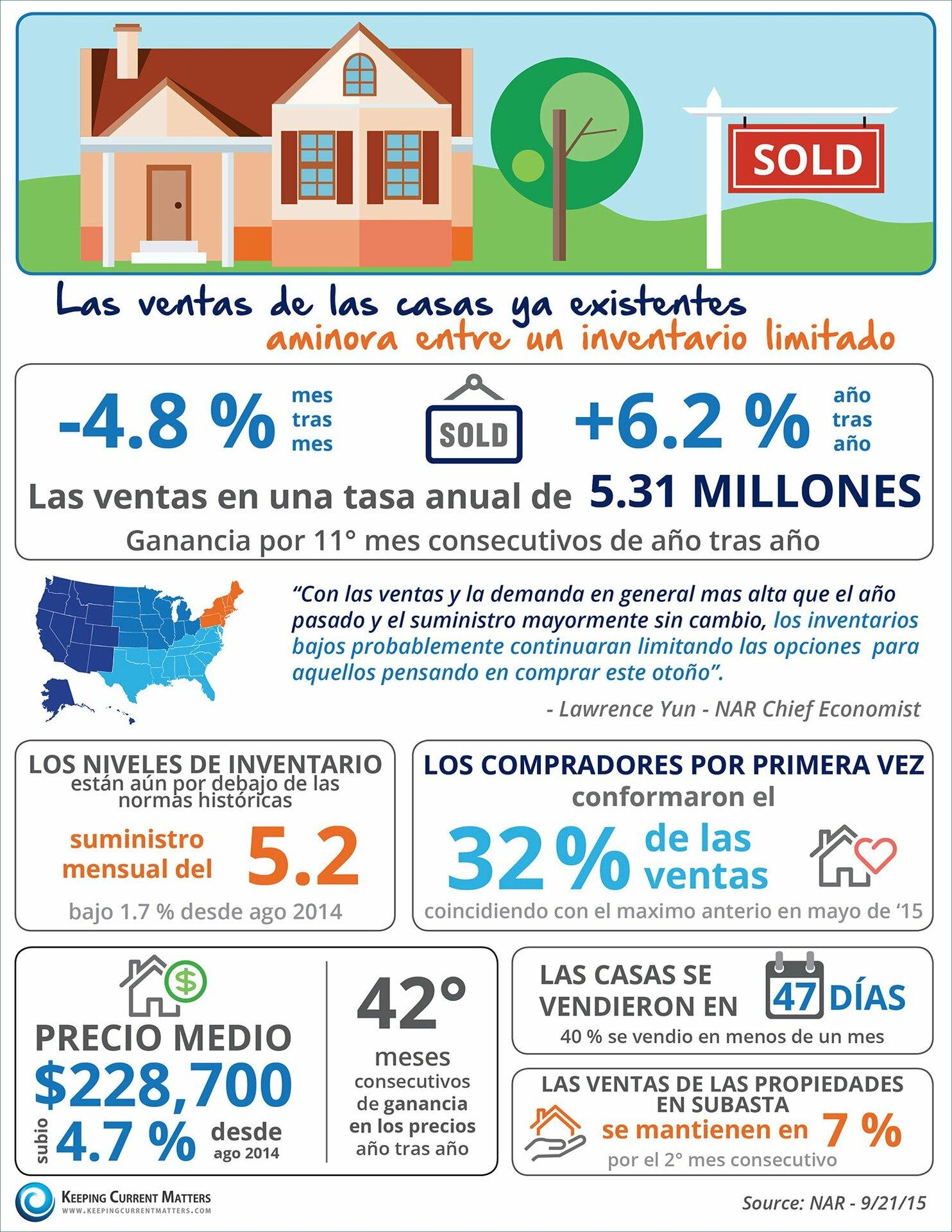 Las ventas de las casas ya existentes aminoran entre un inventario limitado [INFOGRAFíA]    Keeping Current Matters