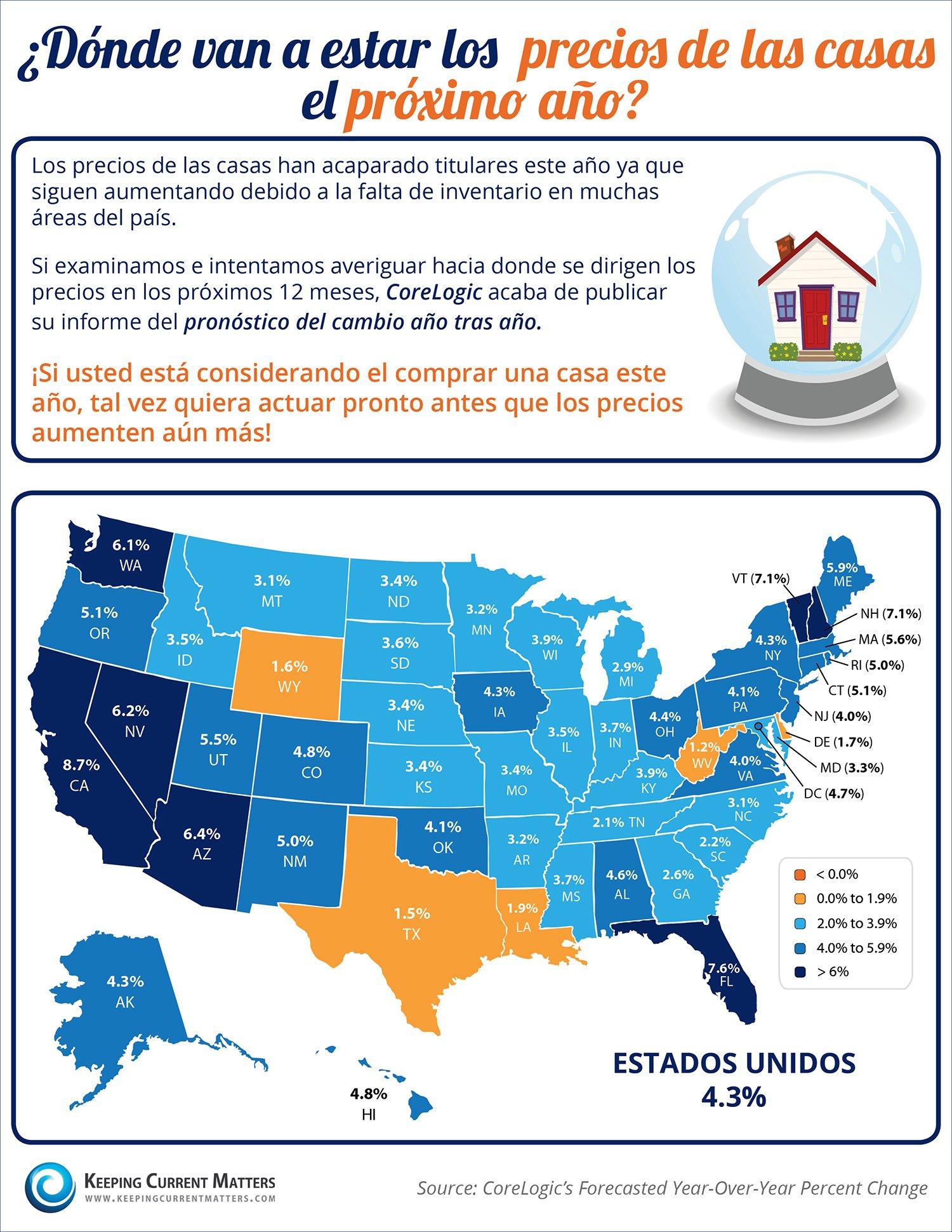 ¿Dónde van a estar los precios de las casas el próximo año? [INFOGRAFíA]  | Keeping Current Matters