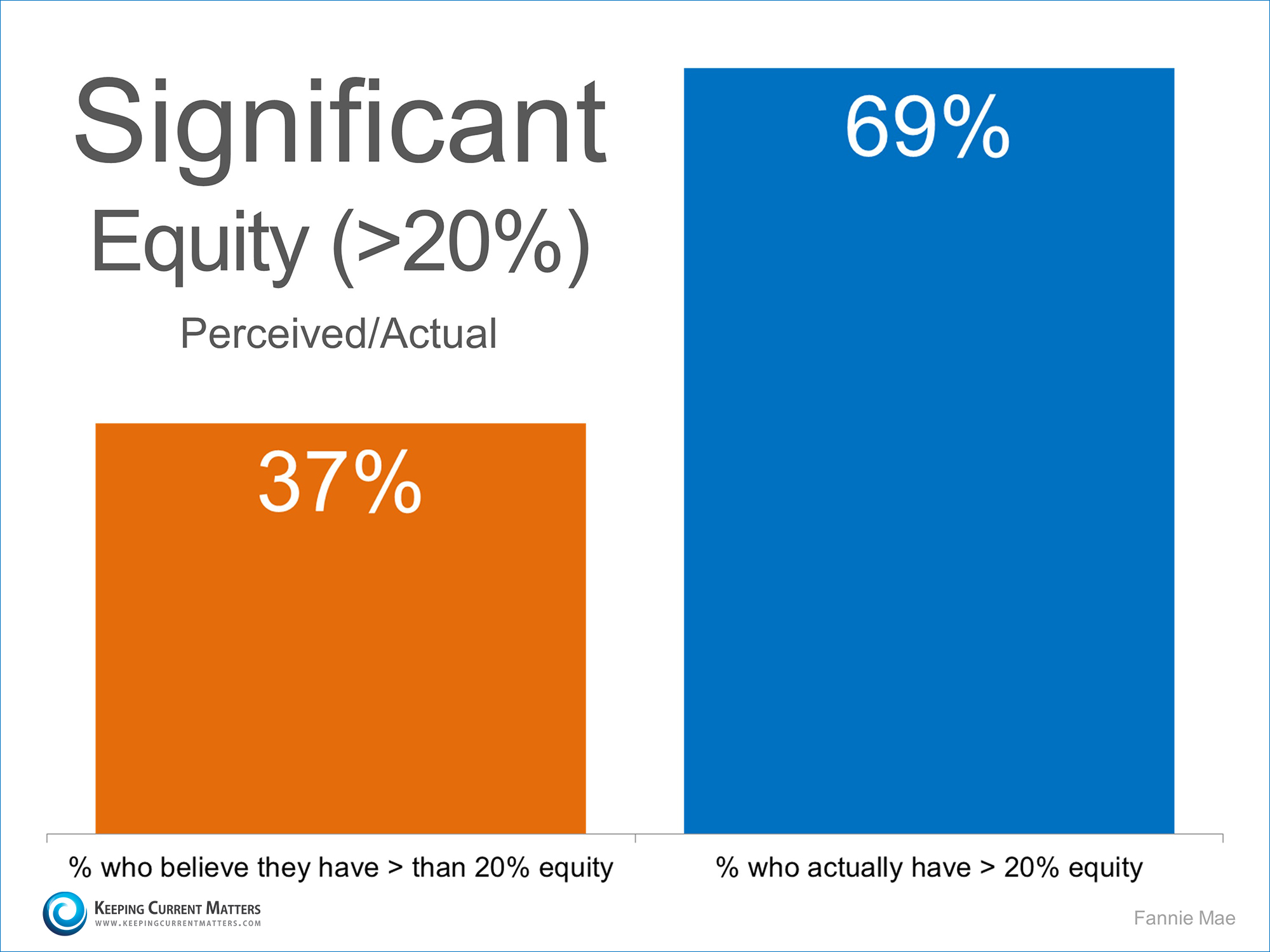 Significant Equity   Keeping Current Matters