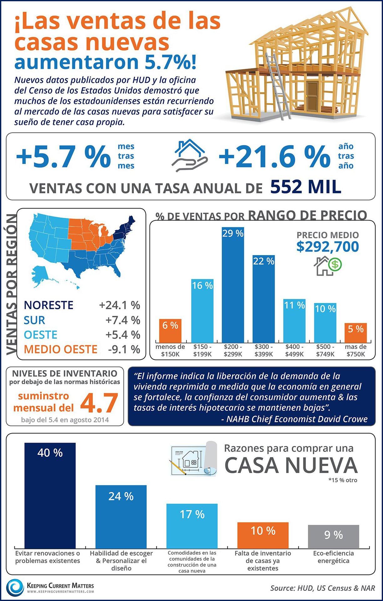 ¡Las ventas de las casas nuevas aumentaron 5.7 %! | Keeping Current Matters