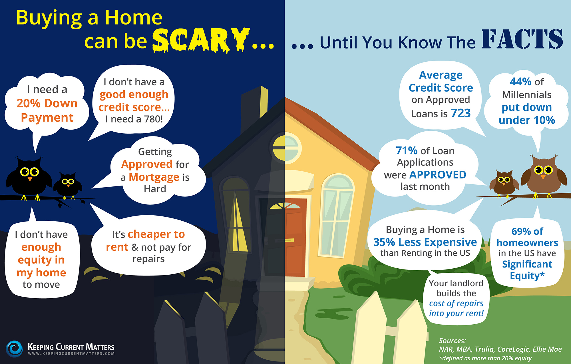Buying A Home Can Be Scary... Until You Know the FACTS! [INFOGRAPHIC] | Keeping Current Matters