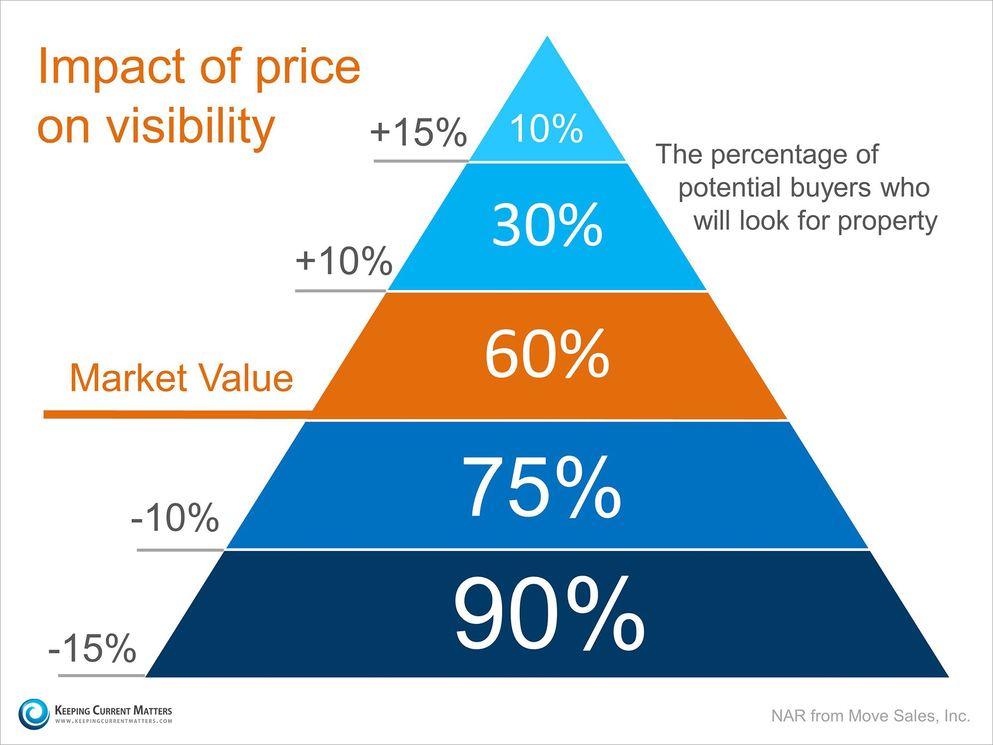 Proper Pricing Pyramid | Keeping Current Matters