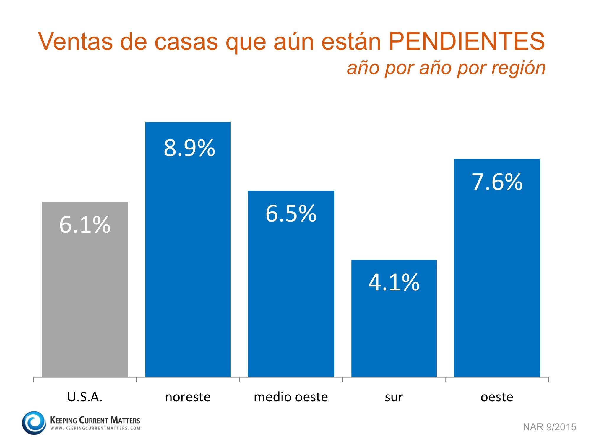 Ventas de casas aun pendientes por region  | Keeping Current Matters