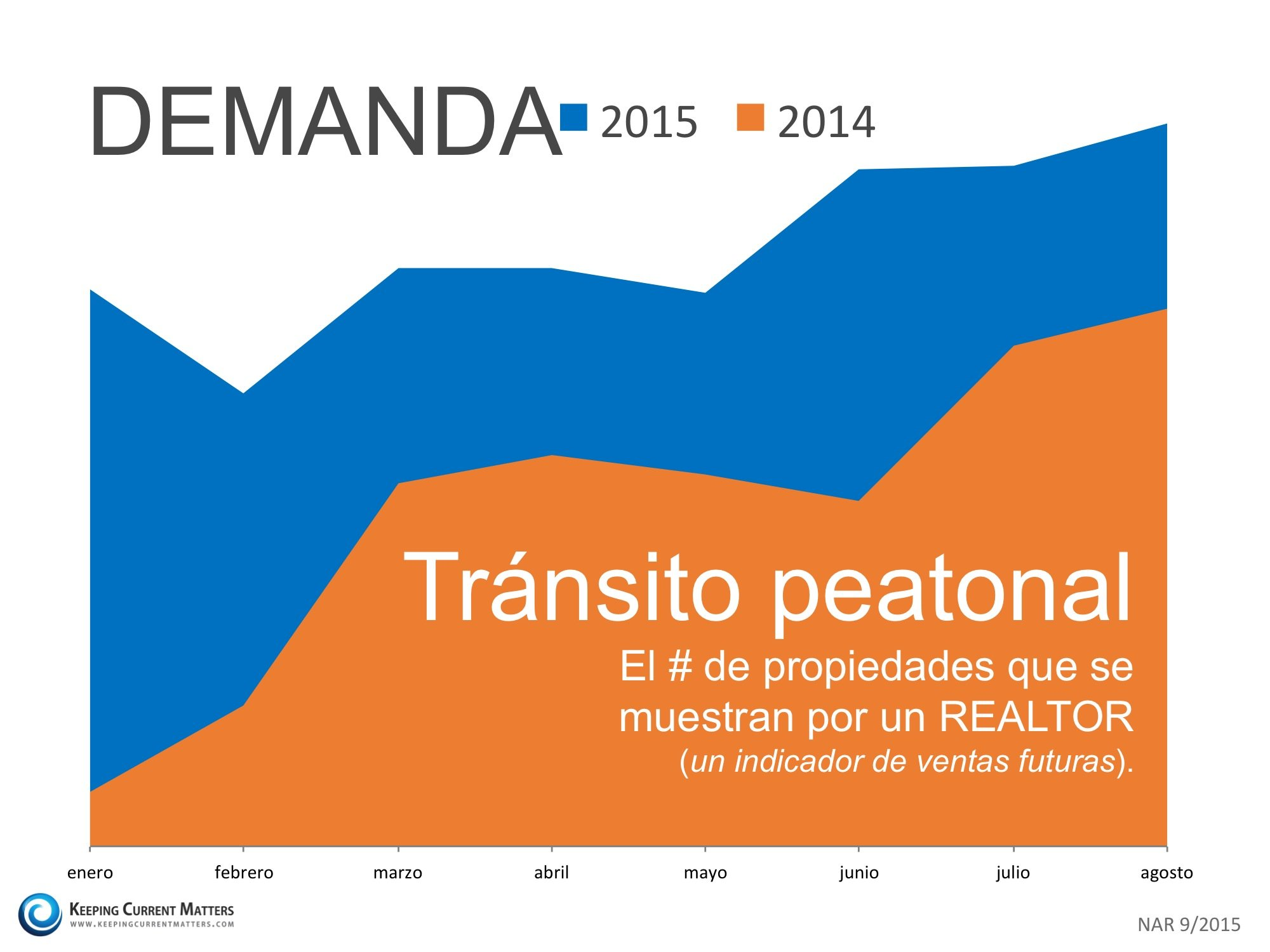 tránsito peatonal año tras año| Keeping Current Matters