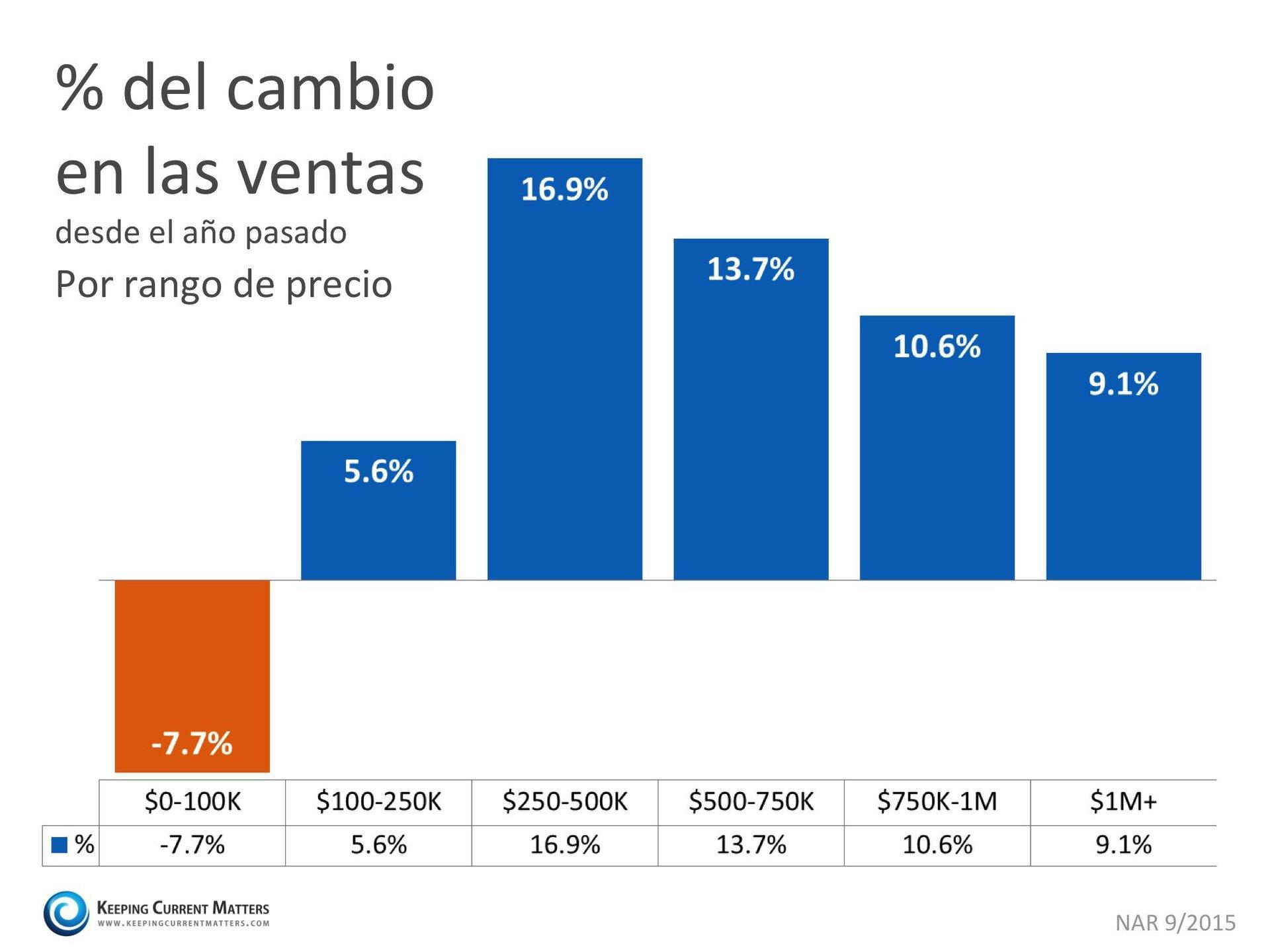 porcentaje del cambio en las ventas | Keeping Current Matters