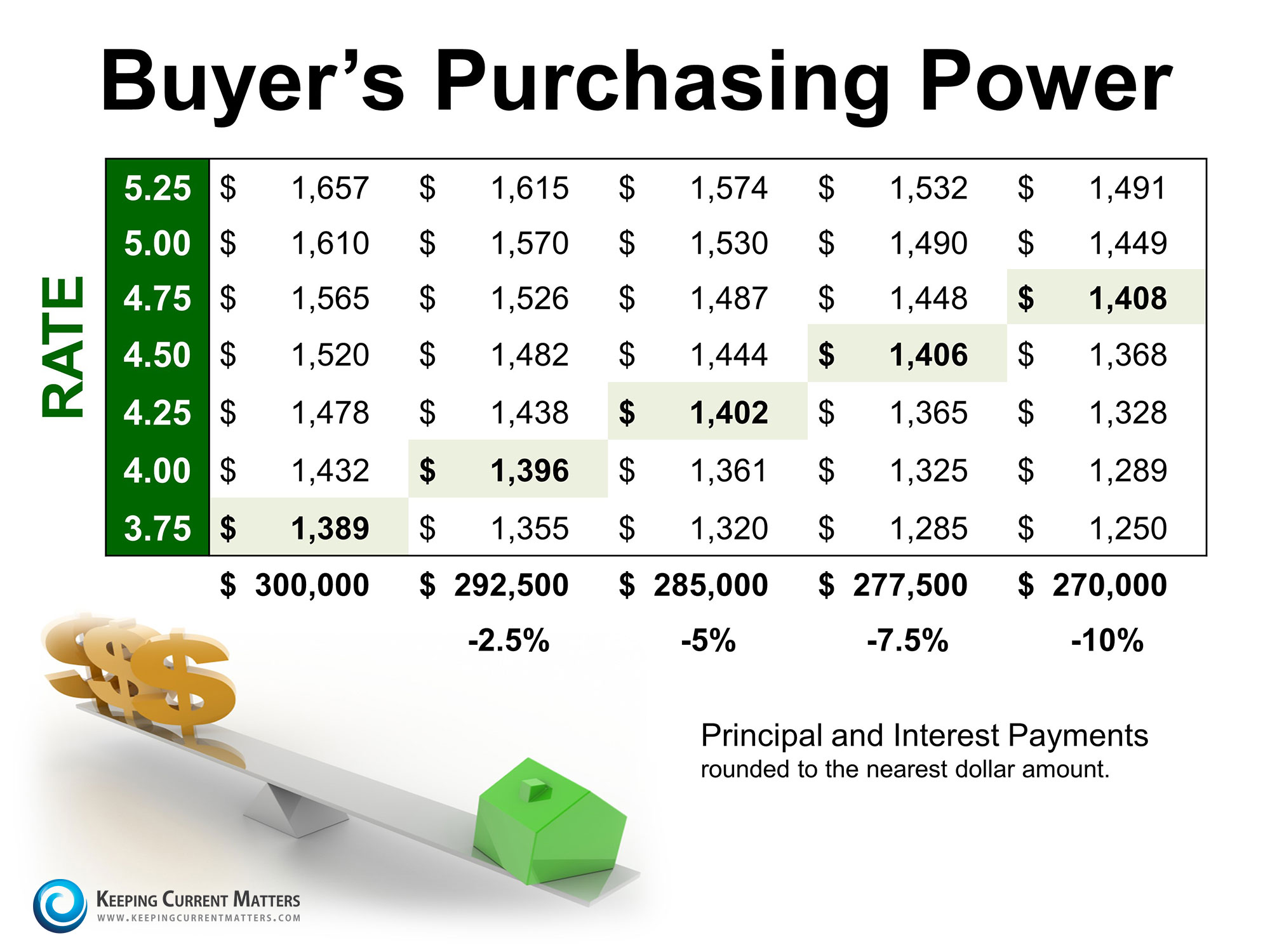 Buyers Purchasing Power   Keeping Current Matters