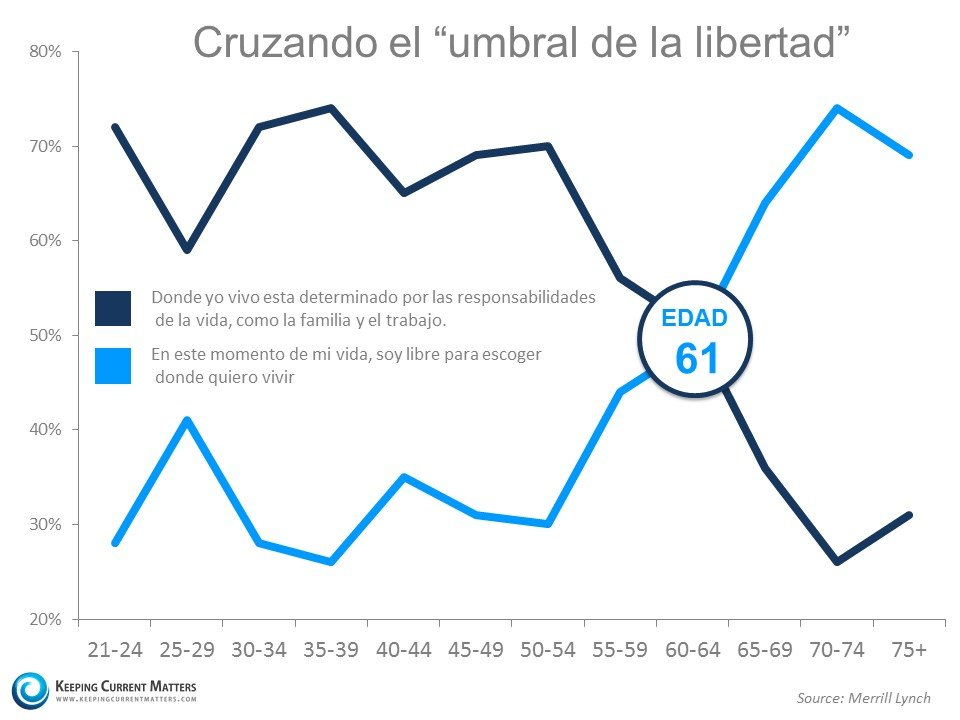 "Cruzando el ""umbral de la libertad"" - Keeping Current Matters"