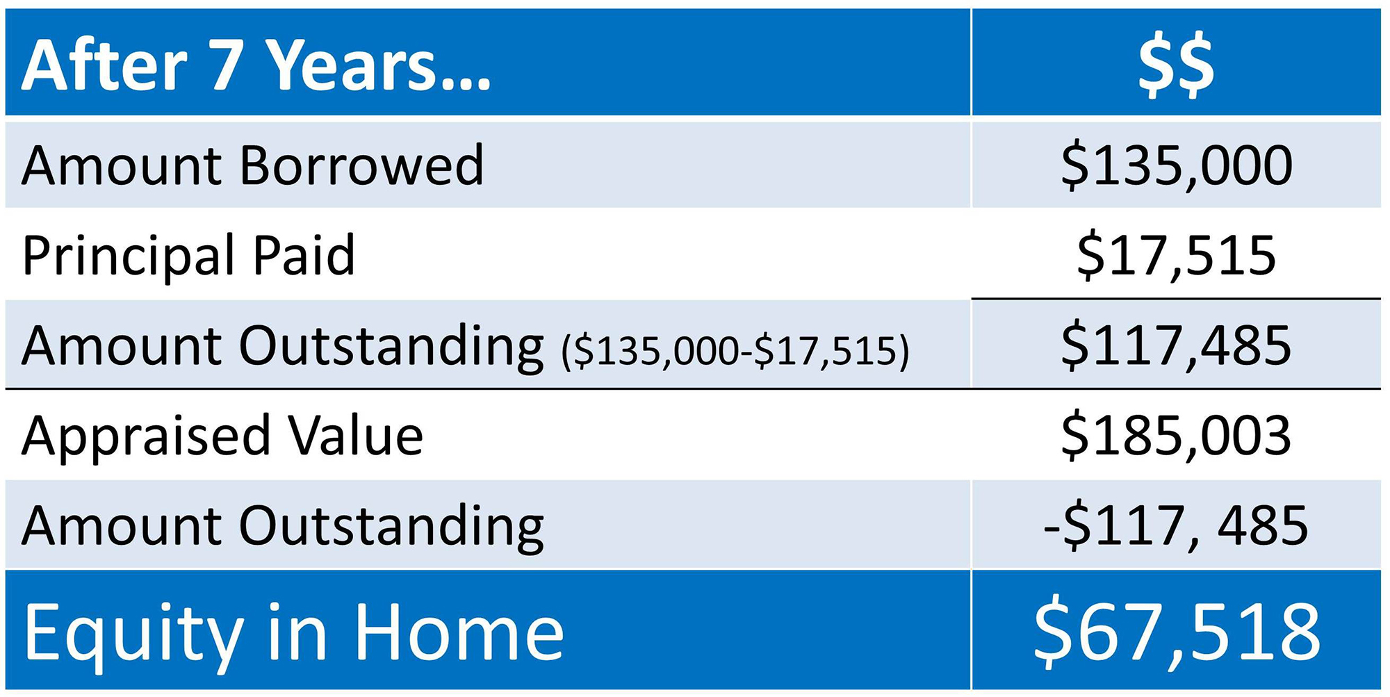 Home Equity Earned   Keeping Current Matters