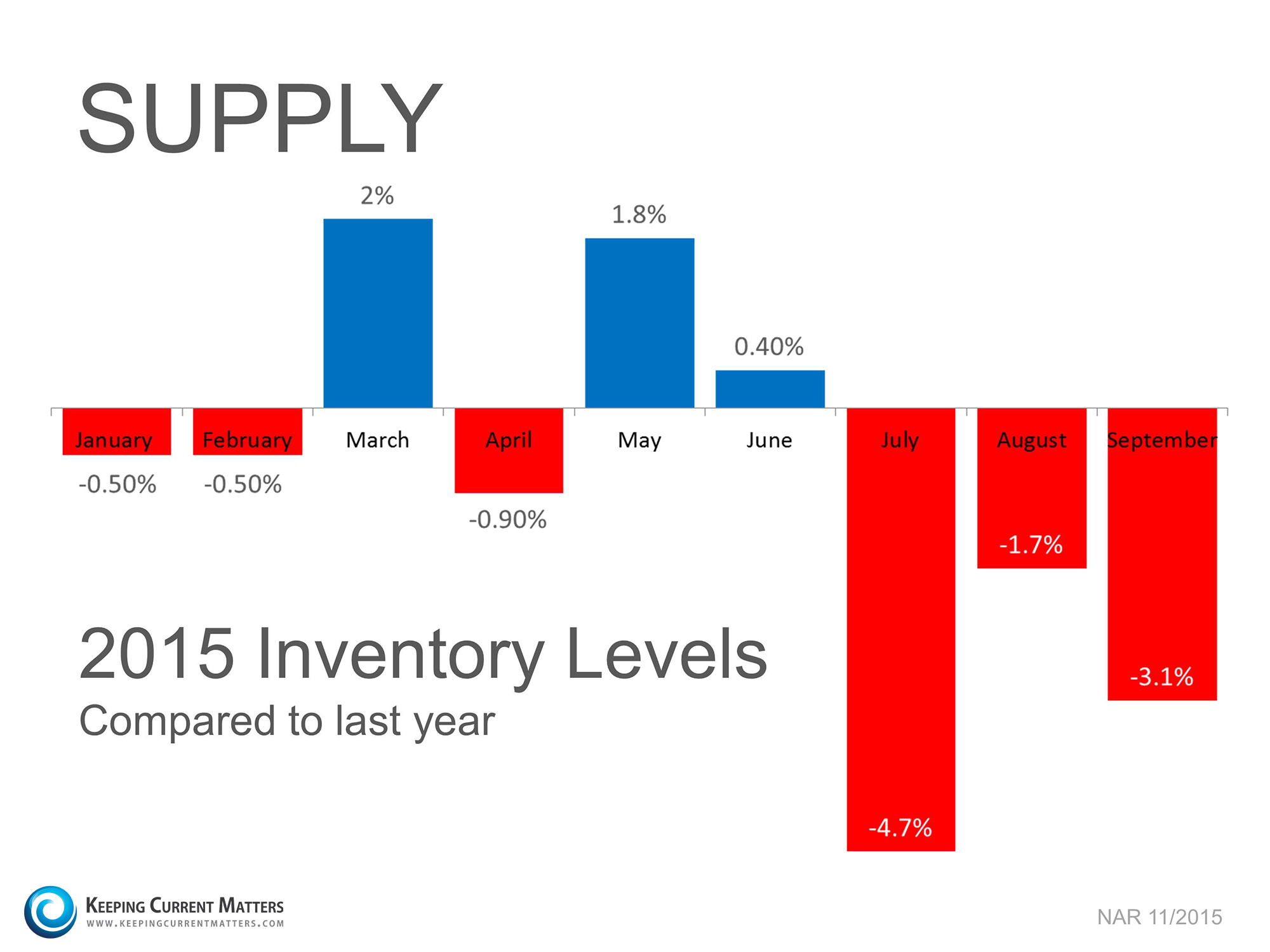 Supply of Homes   Keeping Current Matters