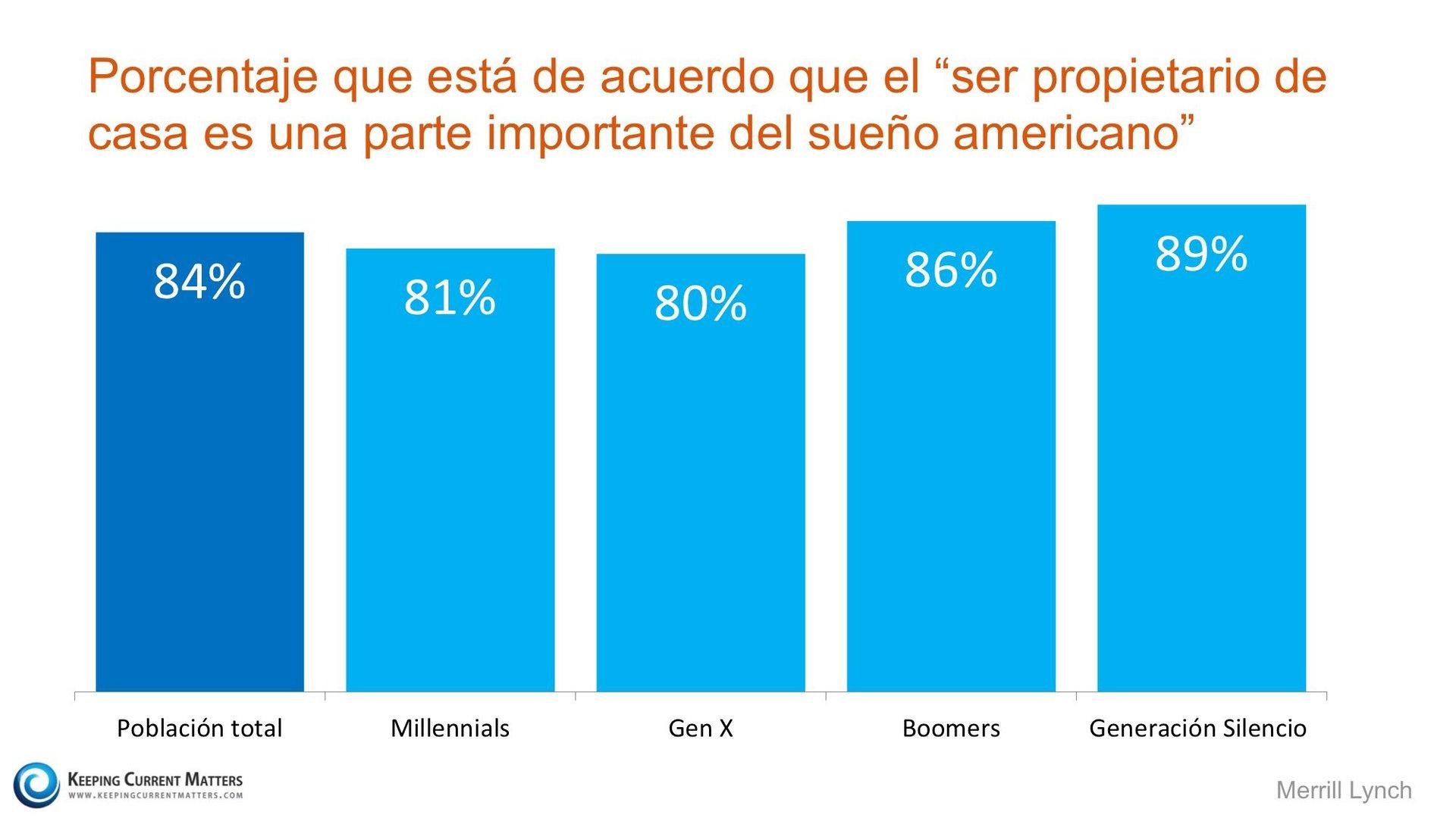 Porcentaje que esta de acuerdo Ser propietario de casa es una parte importante del sueno americano - Keeping Current Matters