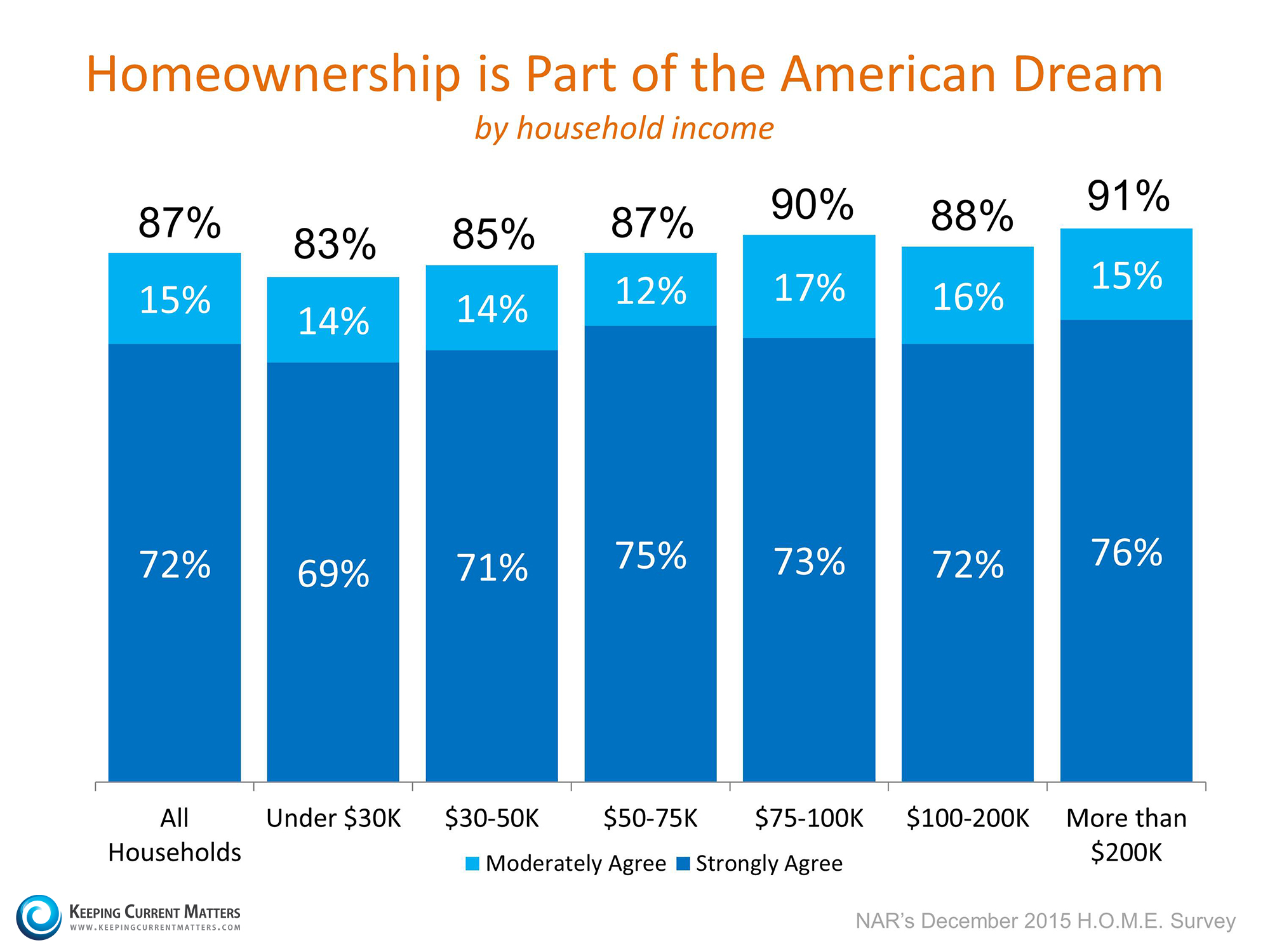 the american dream of home ownership essay