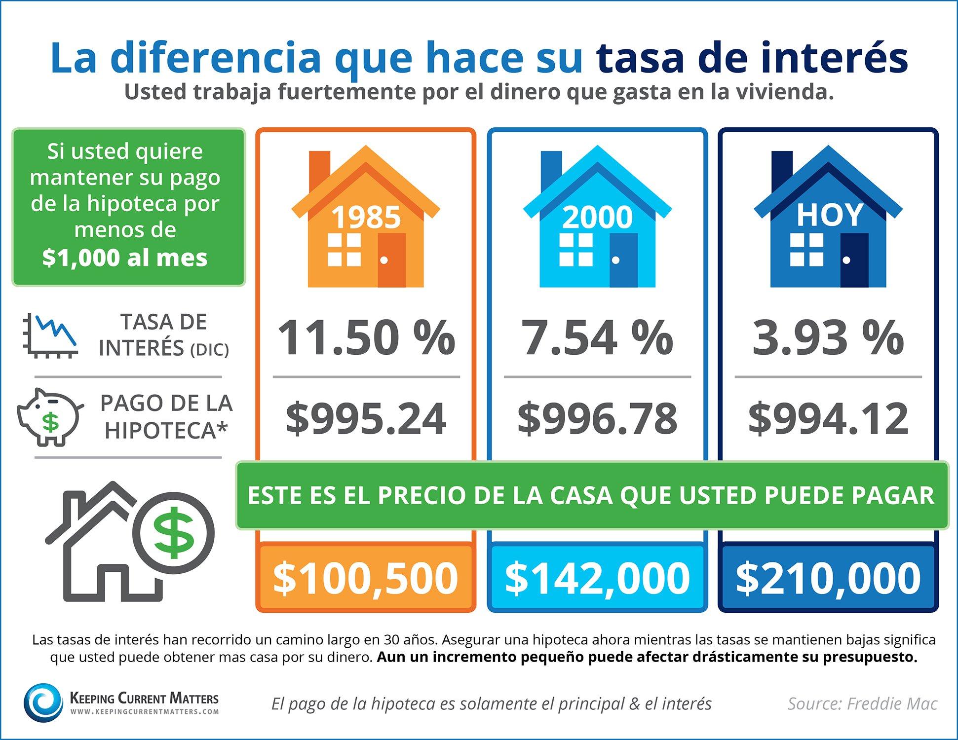 ¿Sabe la diferencia que hace su tasa de interés? [INFOGRAFíA]| Keeping Current Matters