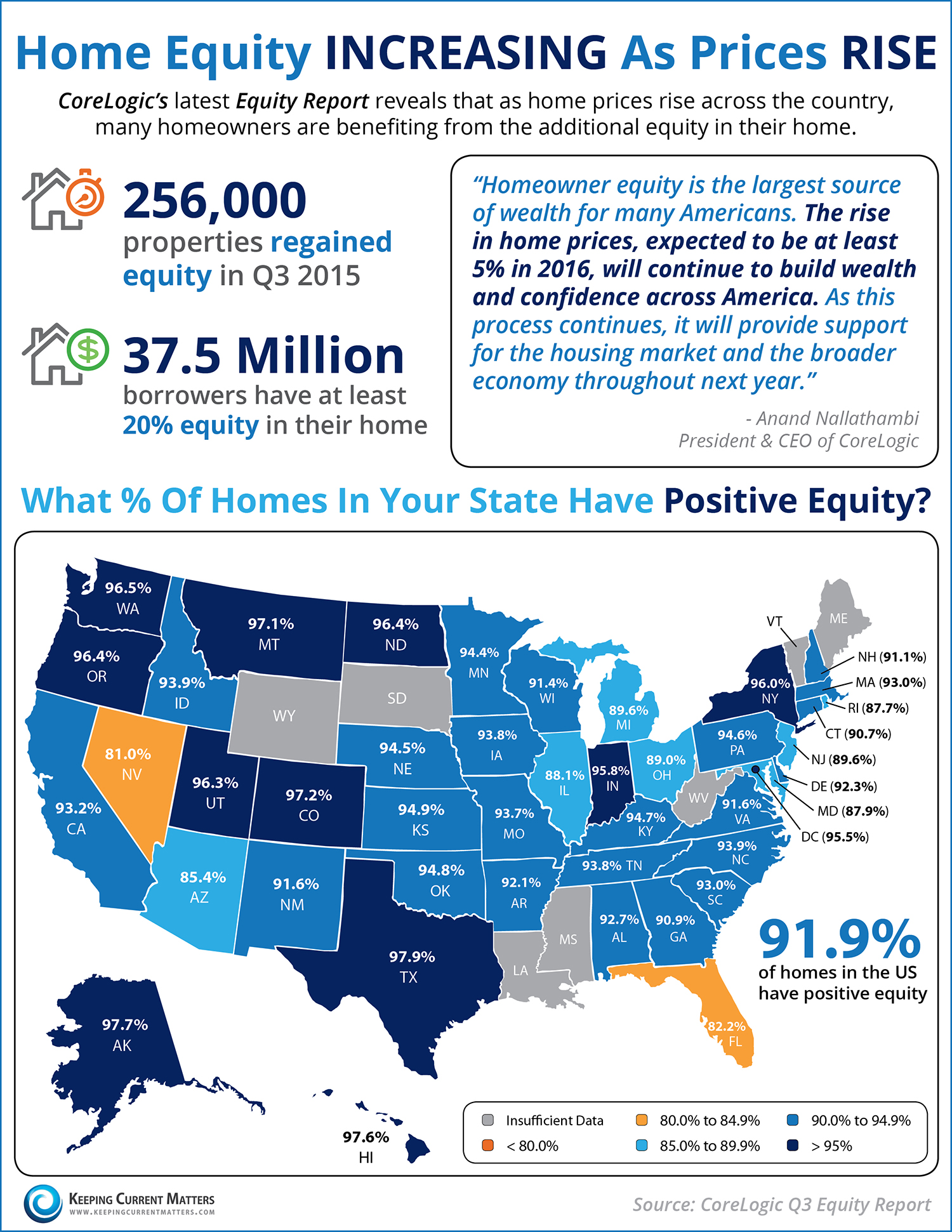Home Equity Rises in Greater Lansing and Across the Nation