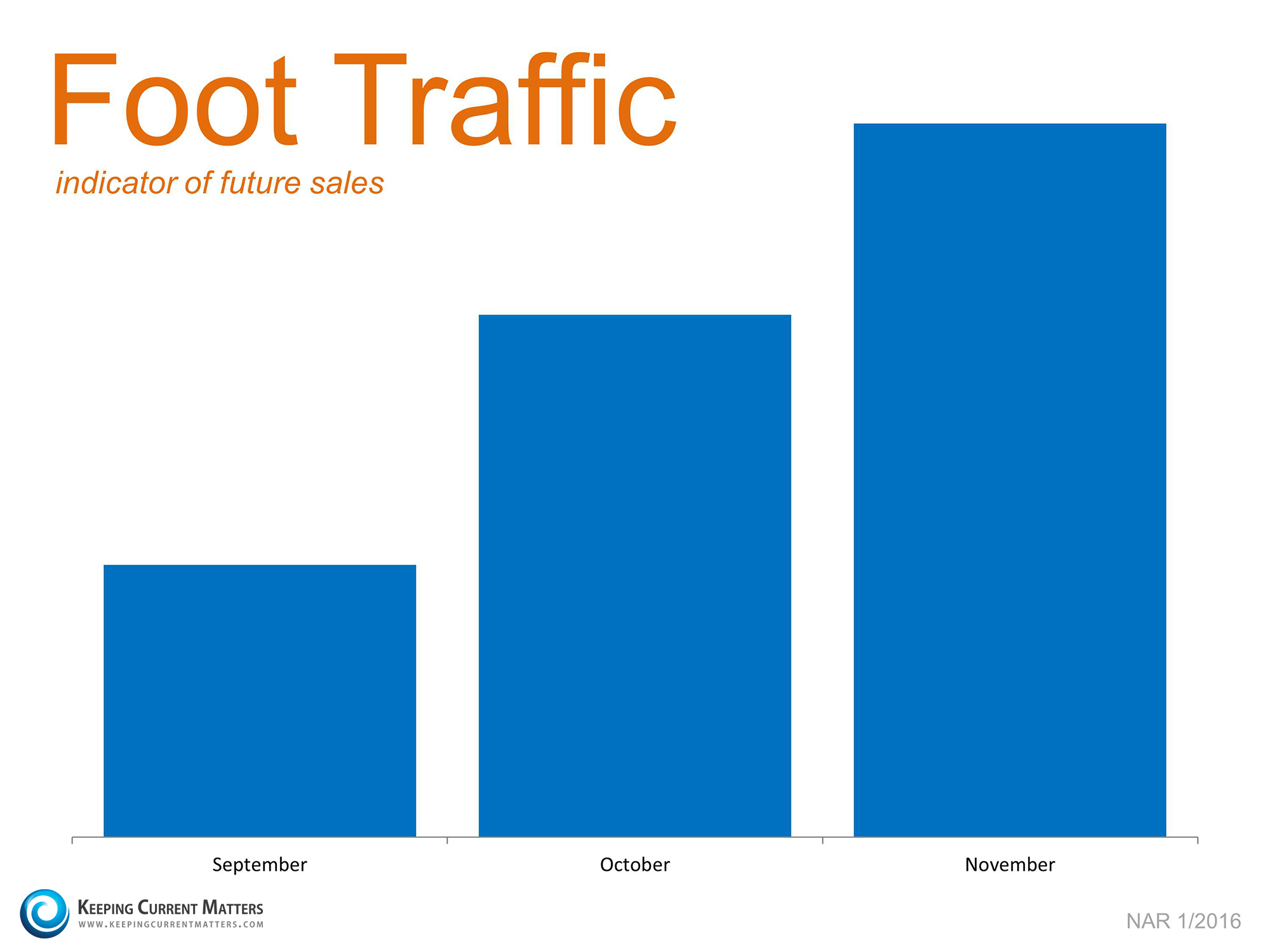 Foot Traffic Growing | Keeping Current Matters