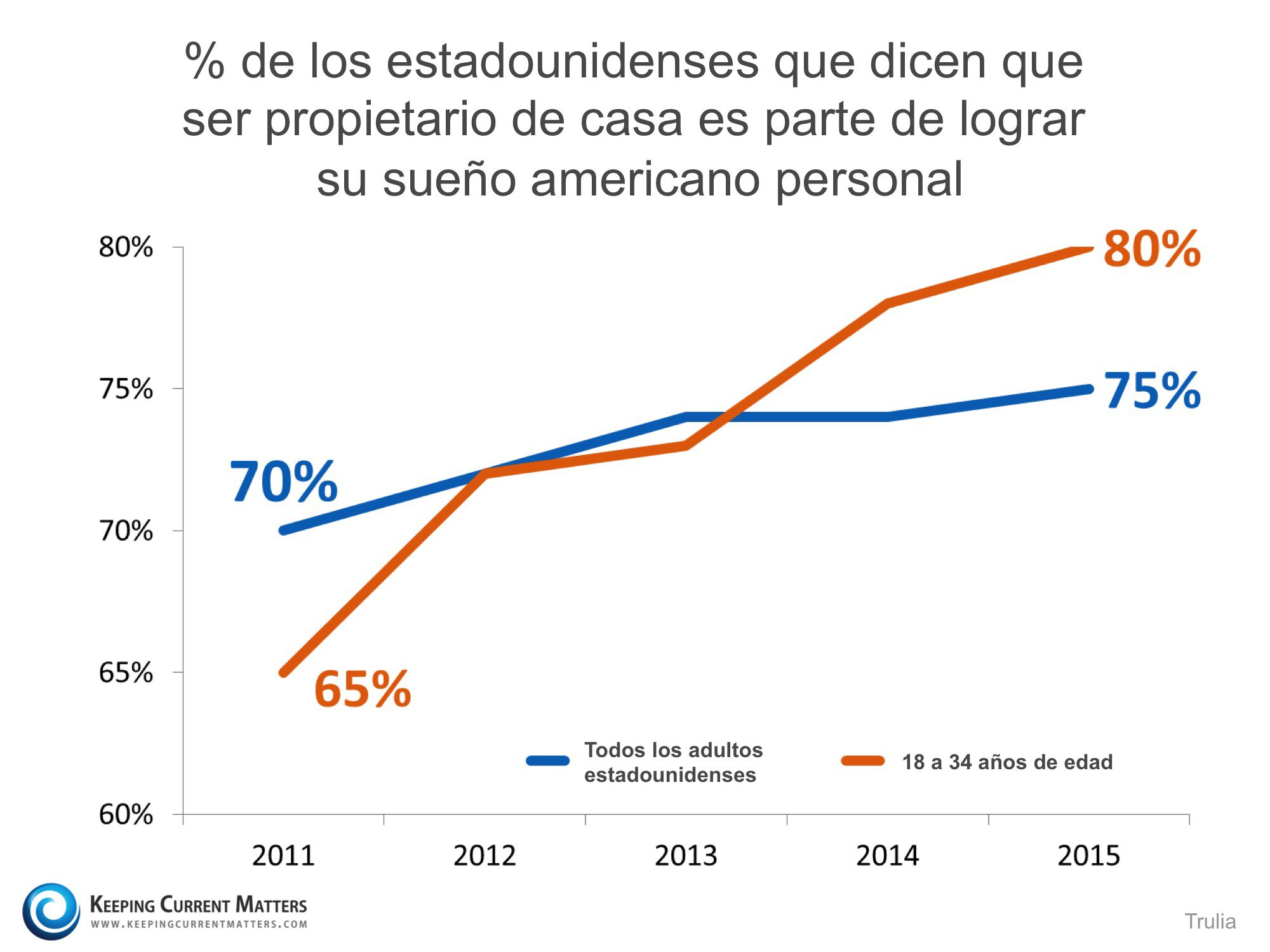 porcentaje propietarios que dicen q ser propietarios es parte del sueno americano | Keeping Current Matters