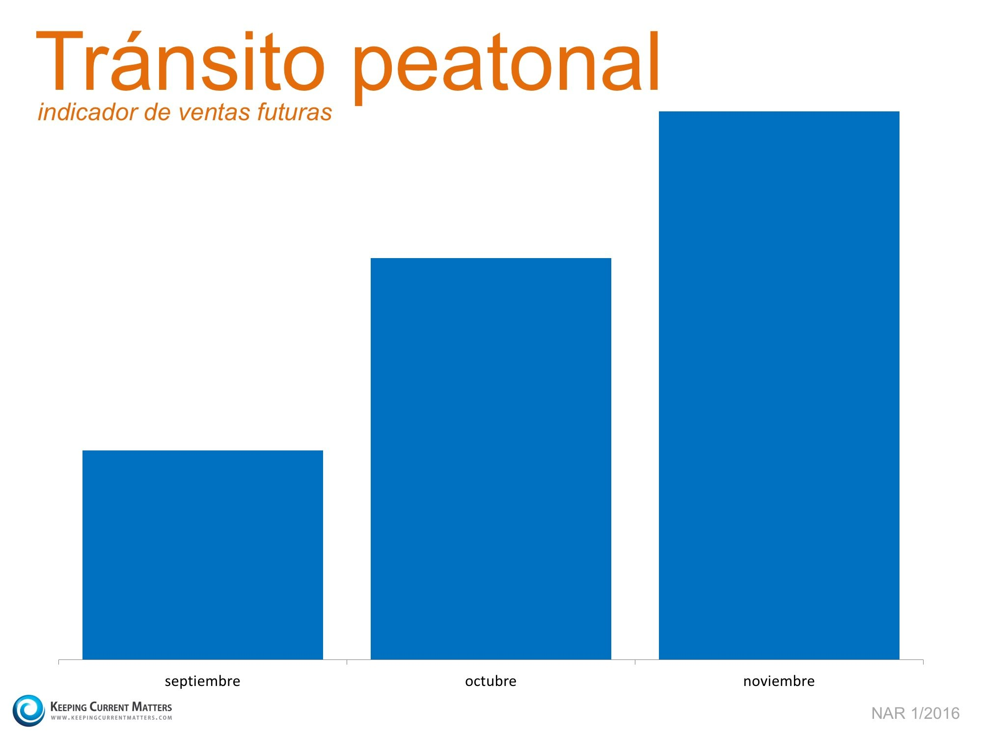 tránsito peatonal  | Keeping Current Matters