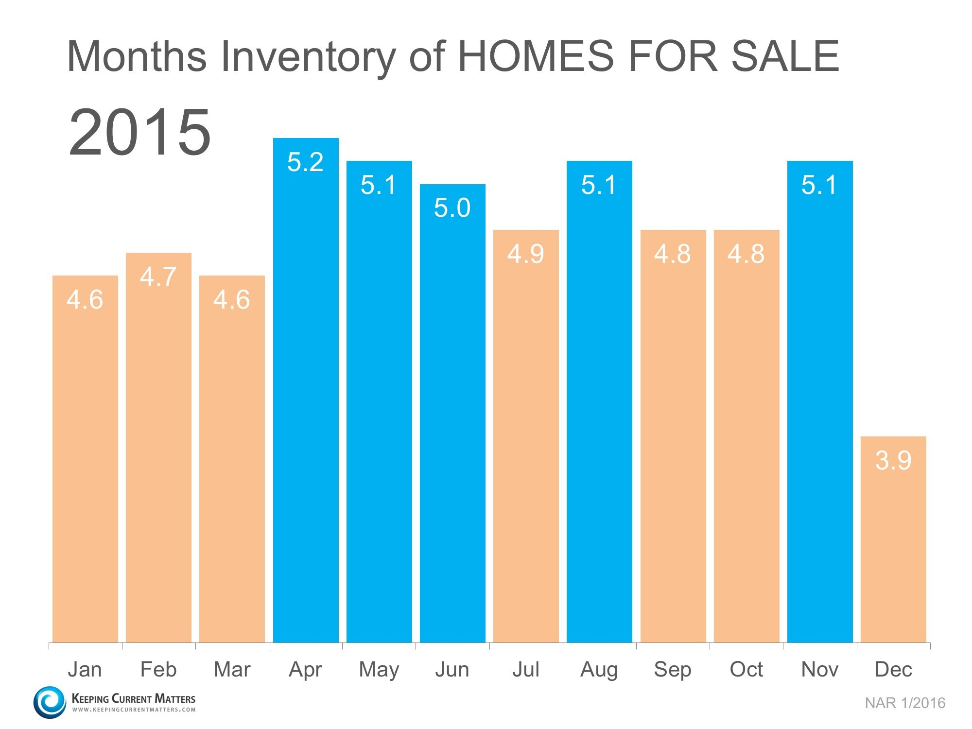 2015 Months Inventory of Homes For Sale | Keeping Current Matters