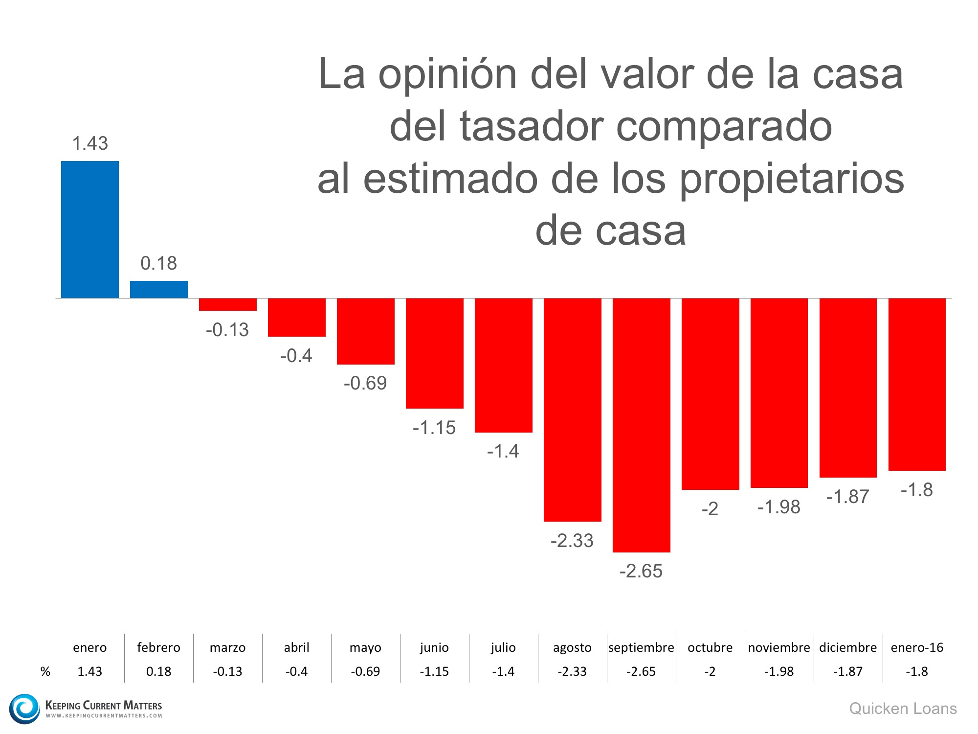 La opinion del valor de la casa| Keeping Current Matters