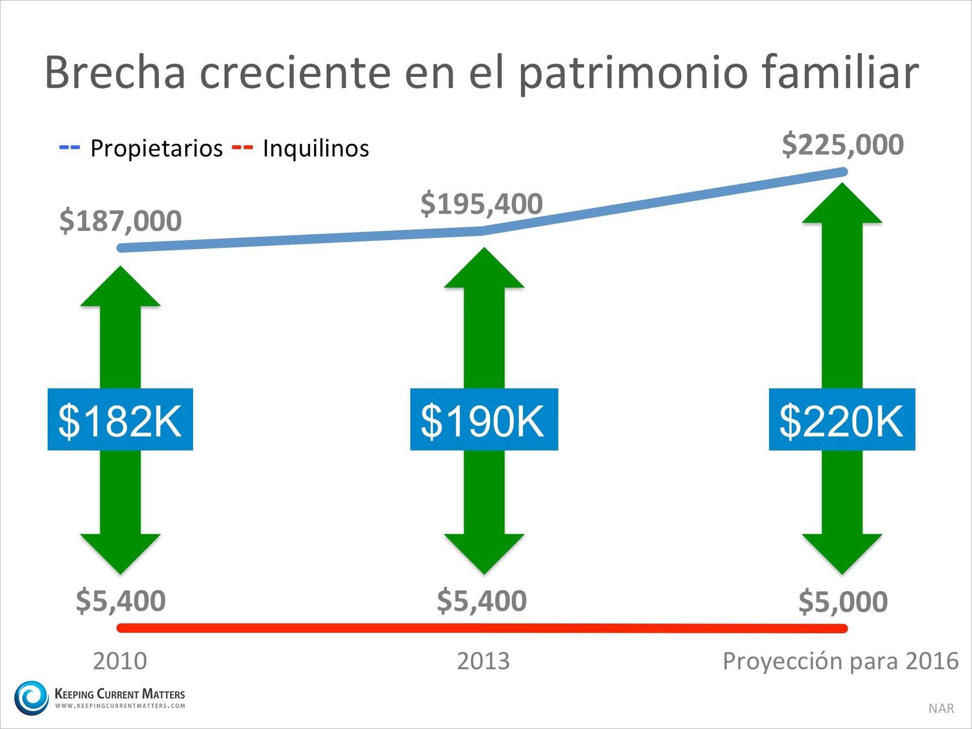 El patrimonio neto de un propietario es 45 veces mayor que el de un arrendatario| Keeping Current Matters