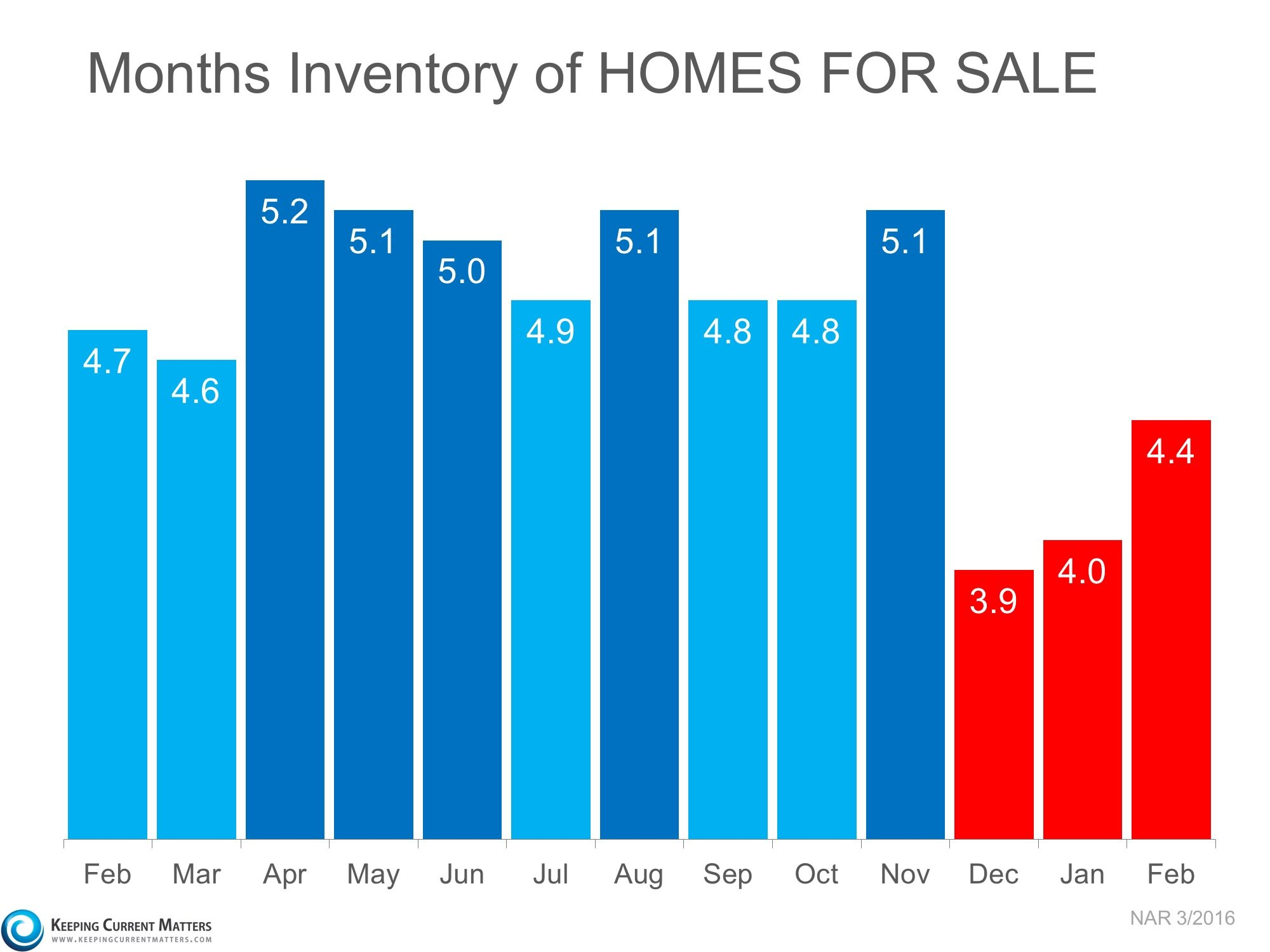 3 Charts That Scream �List Your Home Today� | Keeping Current Matters