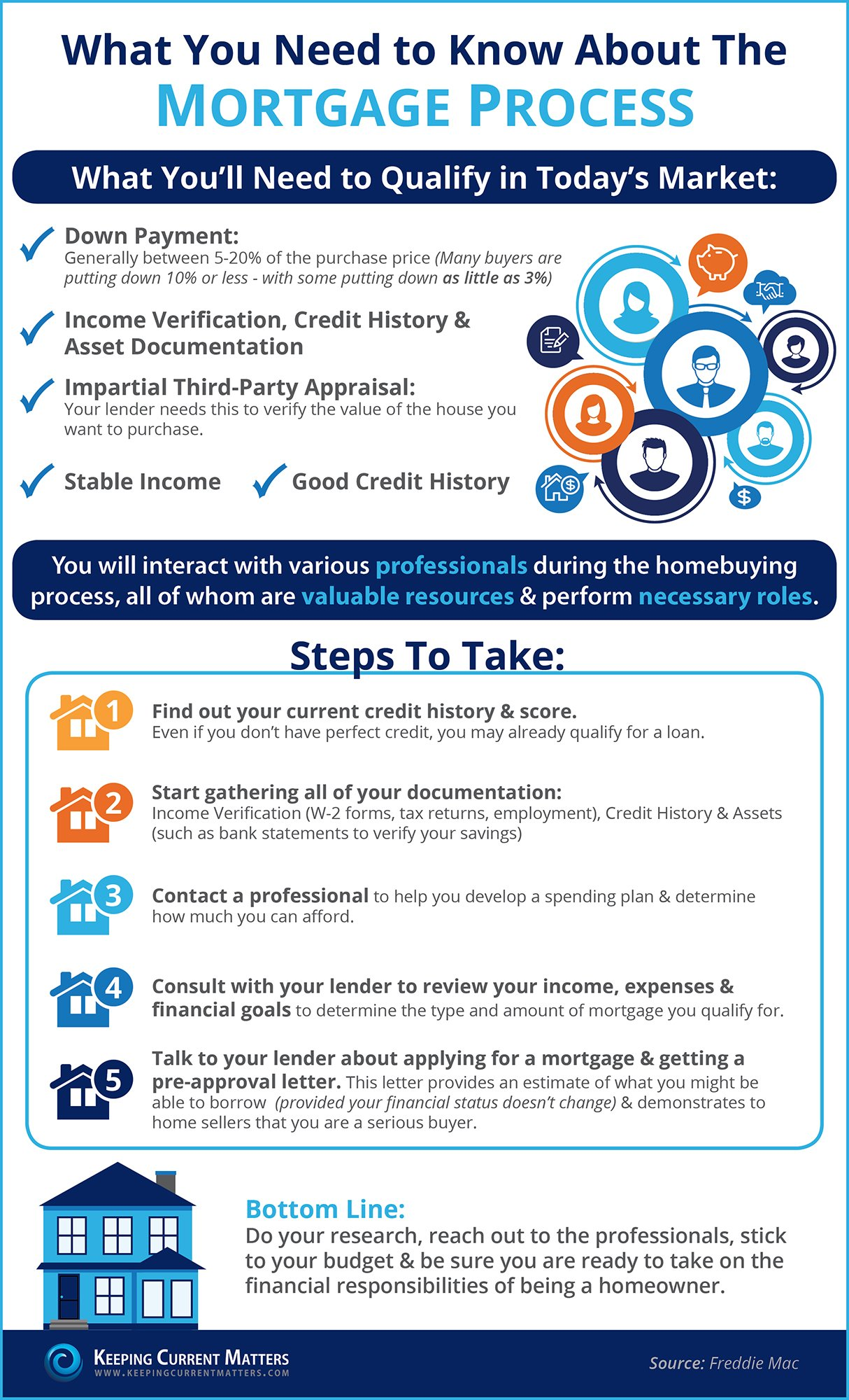 ba7f917af91 The Mortgage Process  What You Need To Know  INFOGRAPHIC  - Keeping ...