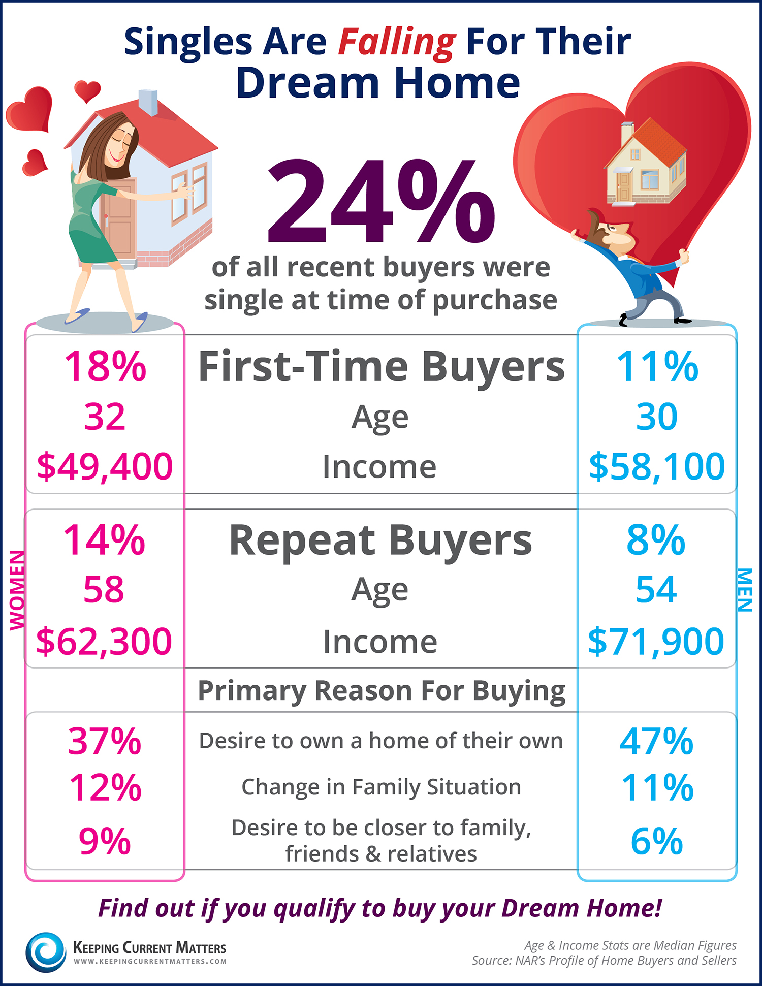 Singles Are Falling For Their Dream Home | Keeping Current Matters