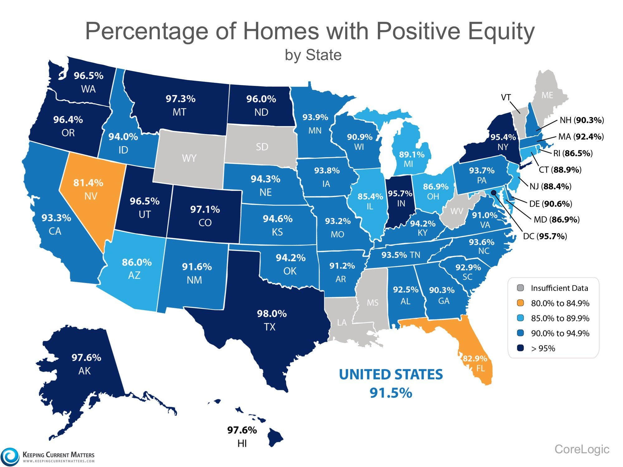 91.5% of Homes in the US have Positive Equity | Keeping Current Matters
