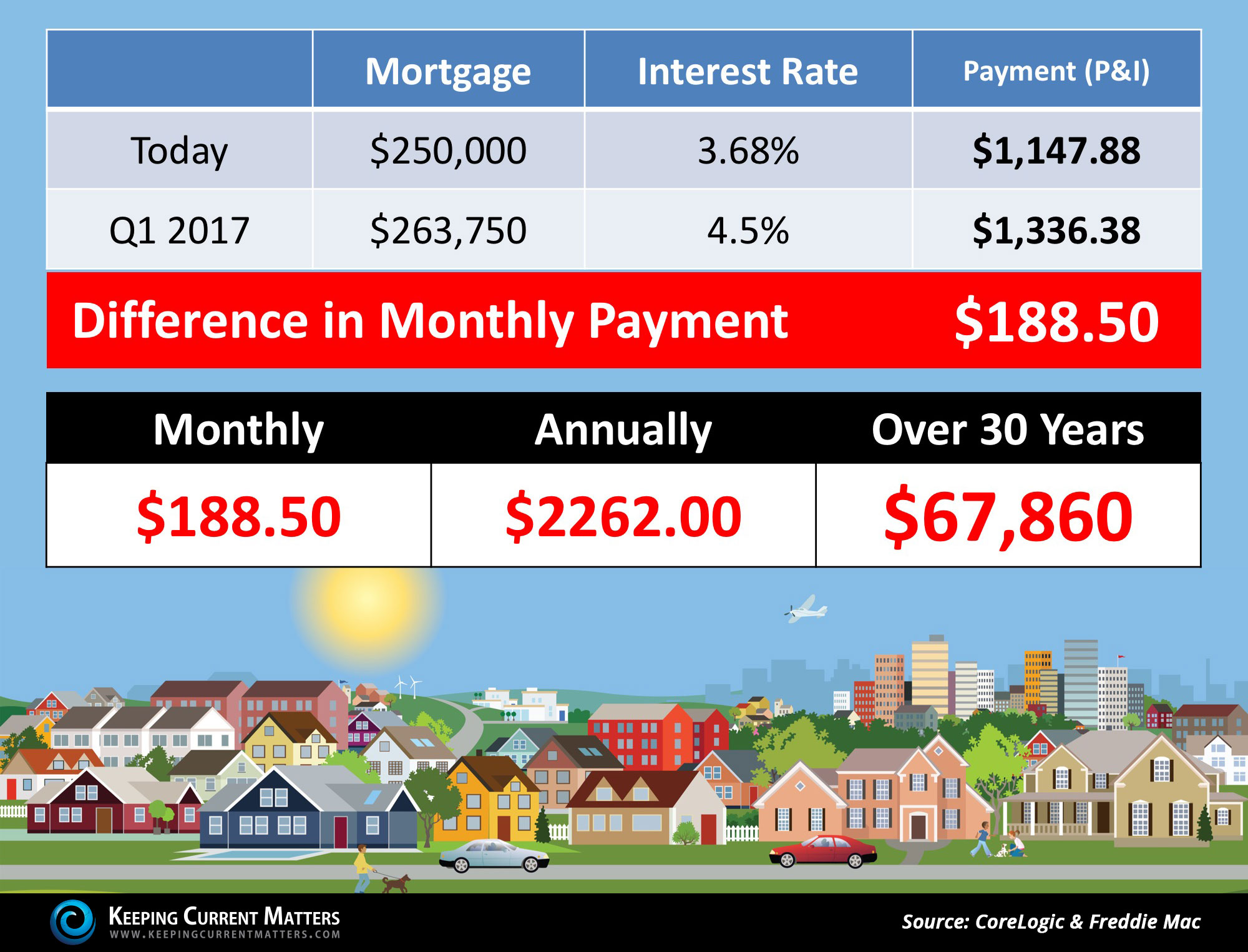 What If I Wait Until Next Year To Buy A Home?   Keeping Current Matters