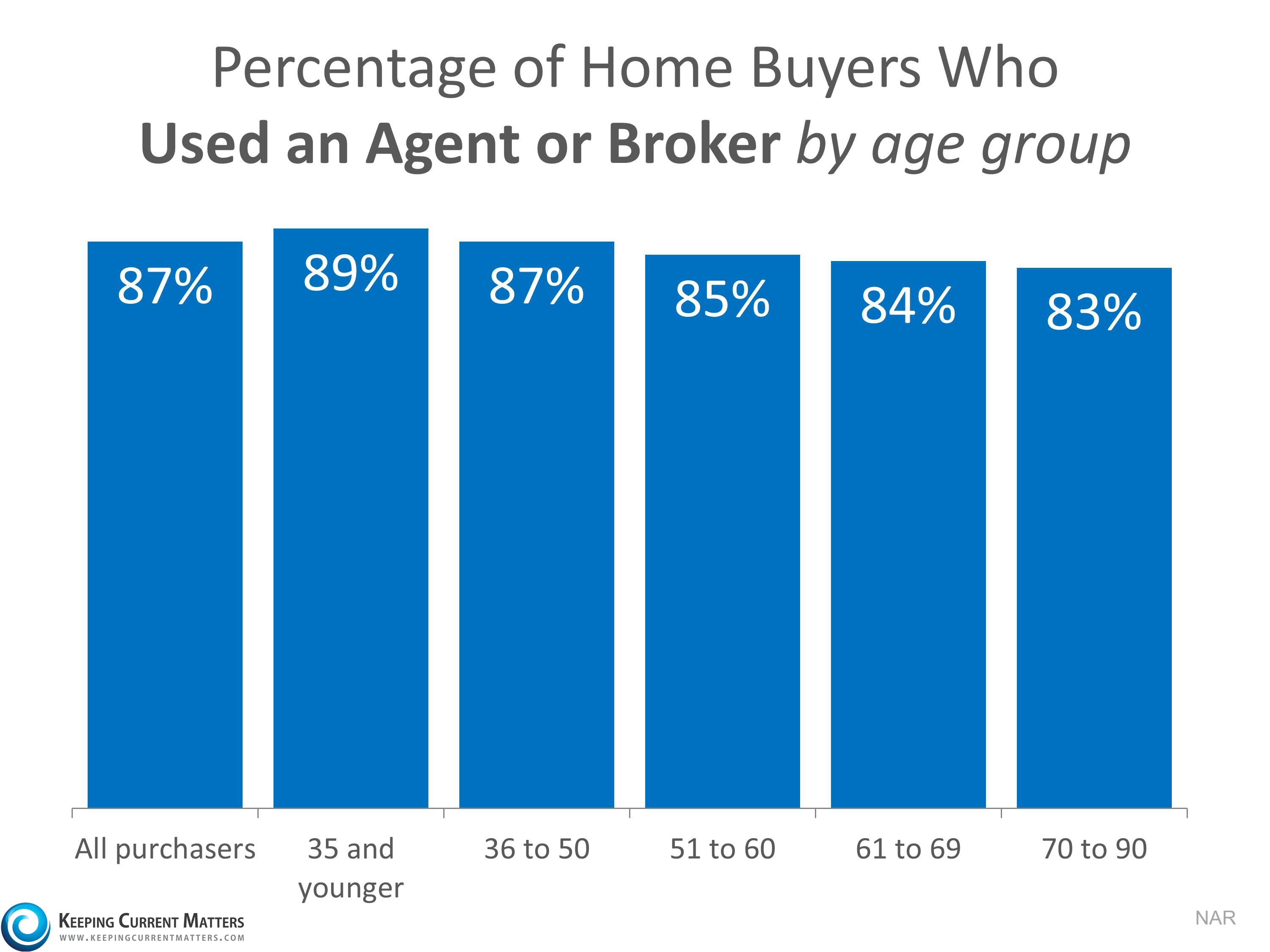 The Main Reason to Use a Real Estate Professional when Selling your House | Keeping Current Matters