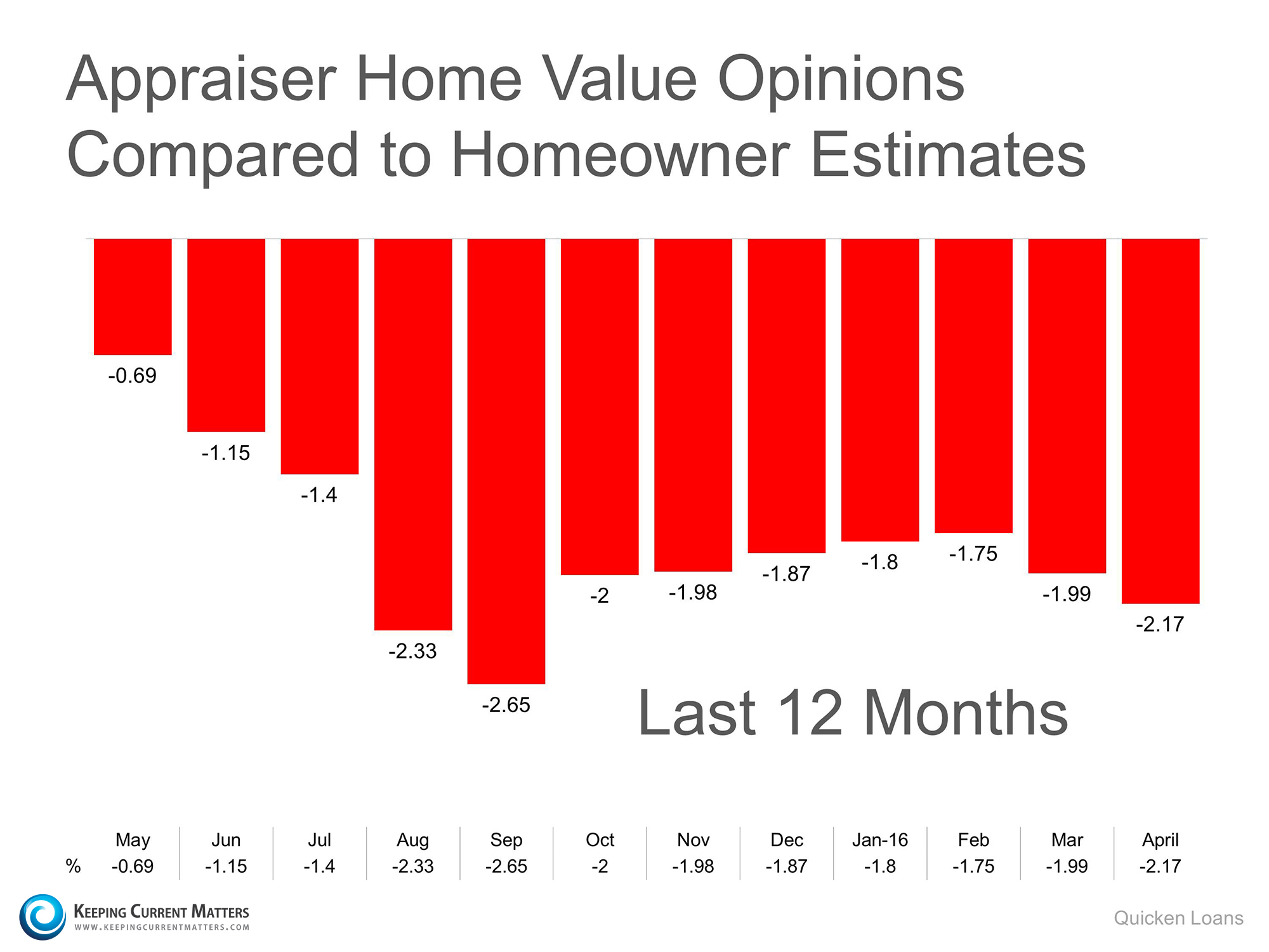 Home Prices Are Up…but there is a Challenge   Keeping Current Matters