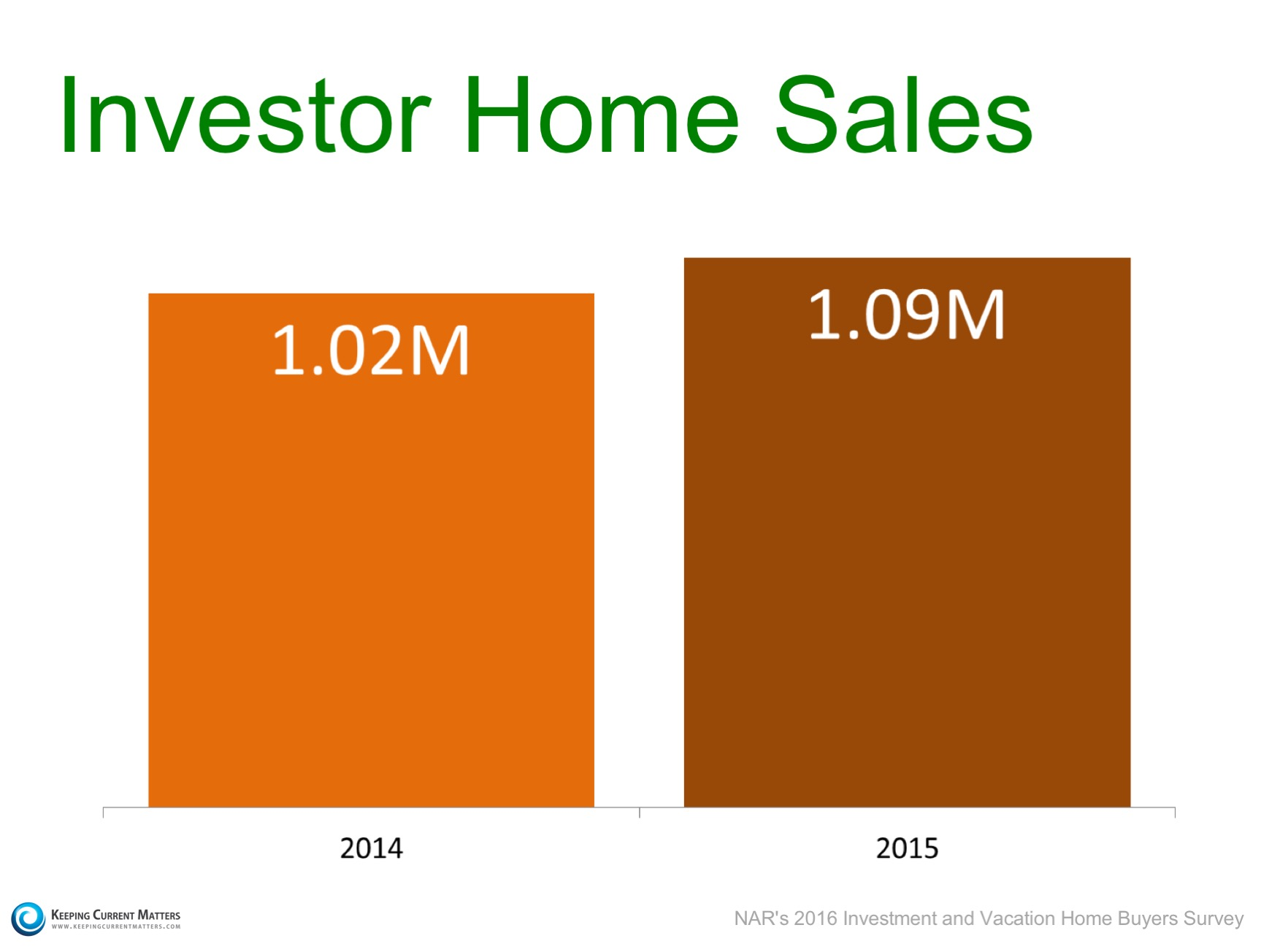 Investors: More Sales and Higher Prices | Keeping Current Matters