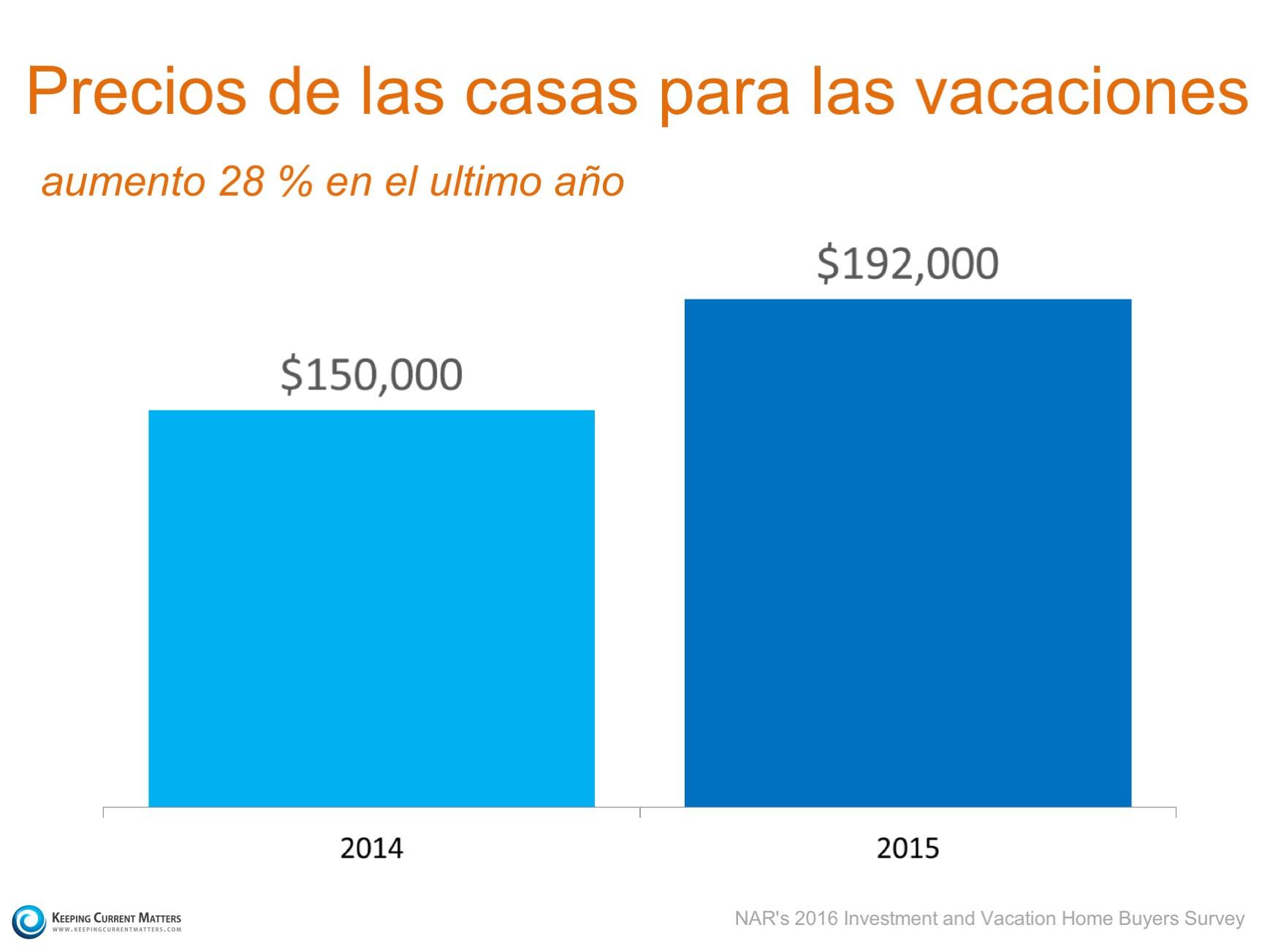 Las ventas de las casas para las vacaciones: Las ventas han bajado, los precios han aumentado| Keeping Current Matters