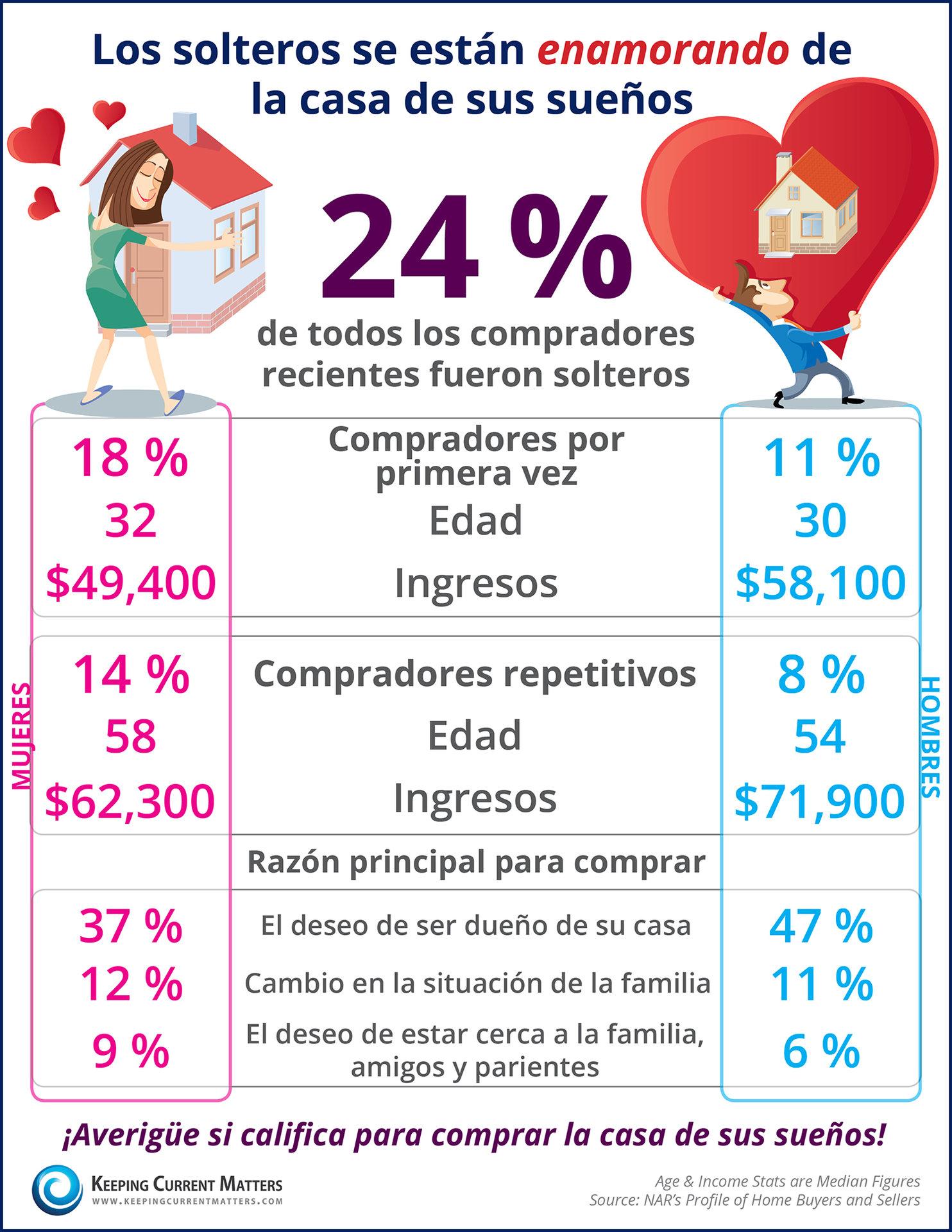 Más y más solteros se están enamorando de la casa de sus sueños [infografía] | Keeping Current Matters