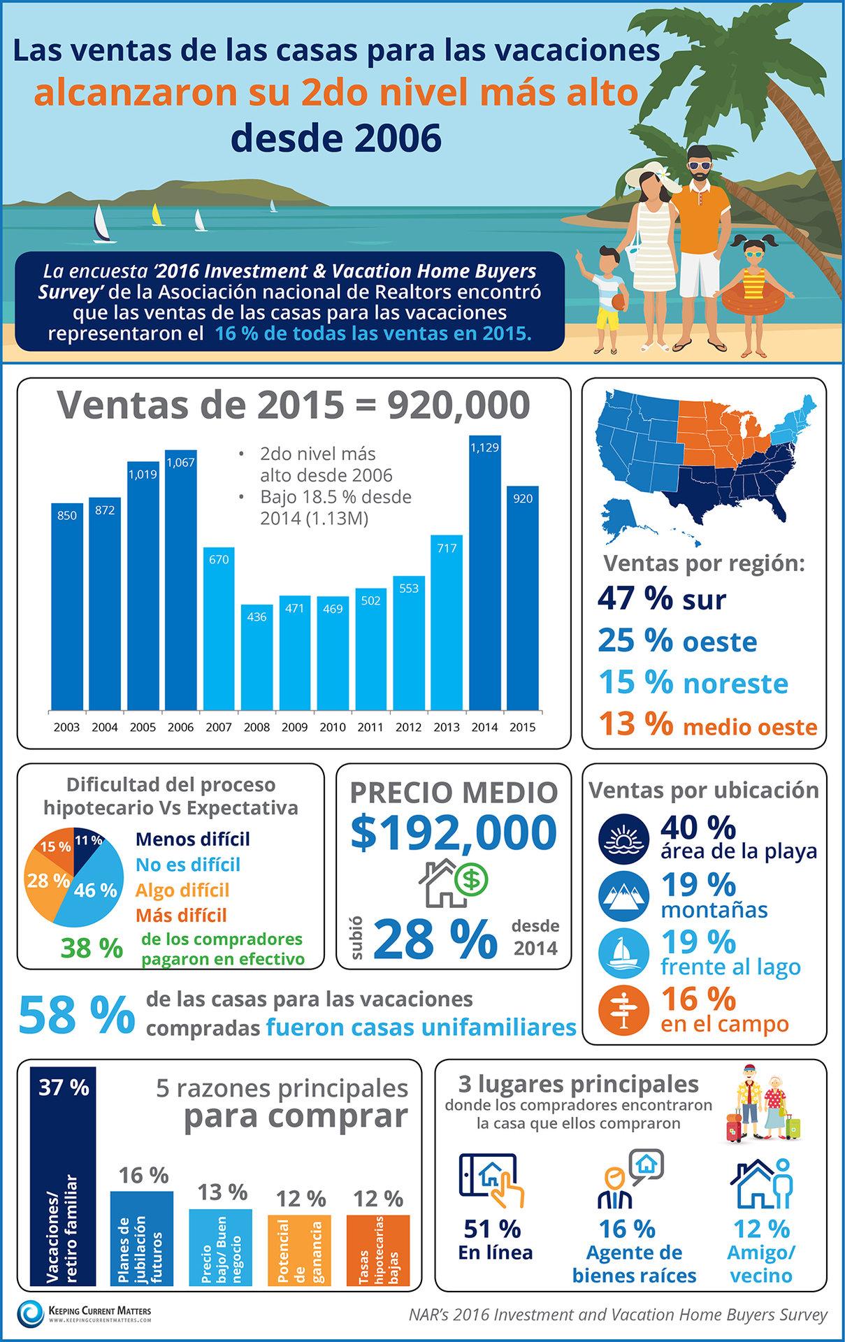 Las ventas de las casas para las vacaciones alcanzaron su segundo nivel más alto desde 2006 [infografía]    Keeping Current Matters